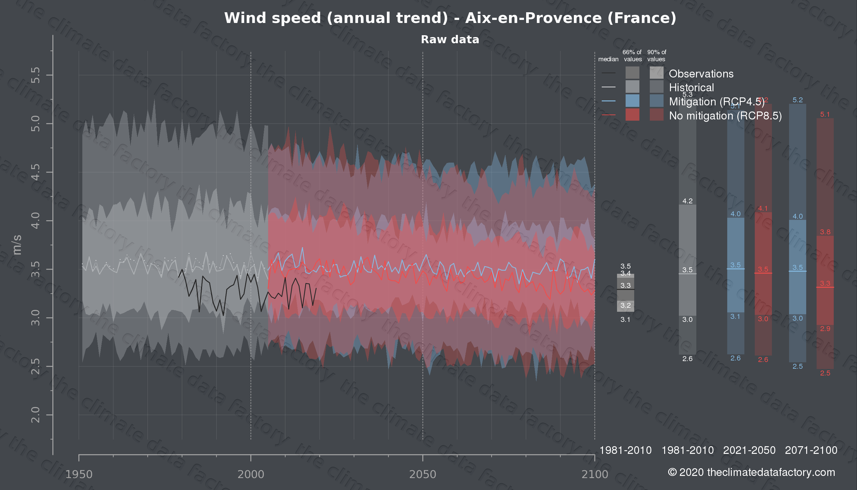 Graphic of projected wind speed for Aix-en-Provence (France) under two climate change mitigation policy scenarios (RCP4.5, RCP8.5). Represented climate data are raw data from IPCC models. https://theclimatedatafactory.com