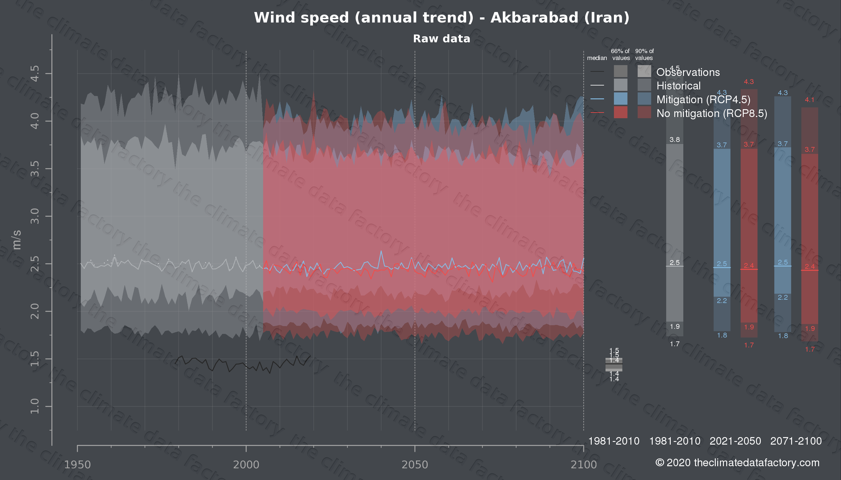 Graphic of projected wind speed for Akbarabad (Iran) under two climate change mitigation policy scenarios (RCP4.5, RCP8.5). Represented climate data are raw data from IPCC models. https://theclimatedatafactory.com