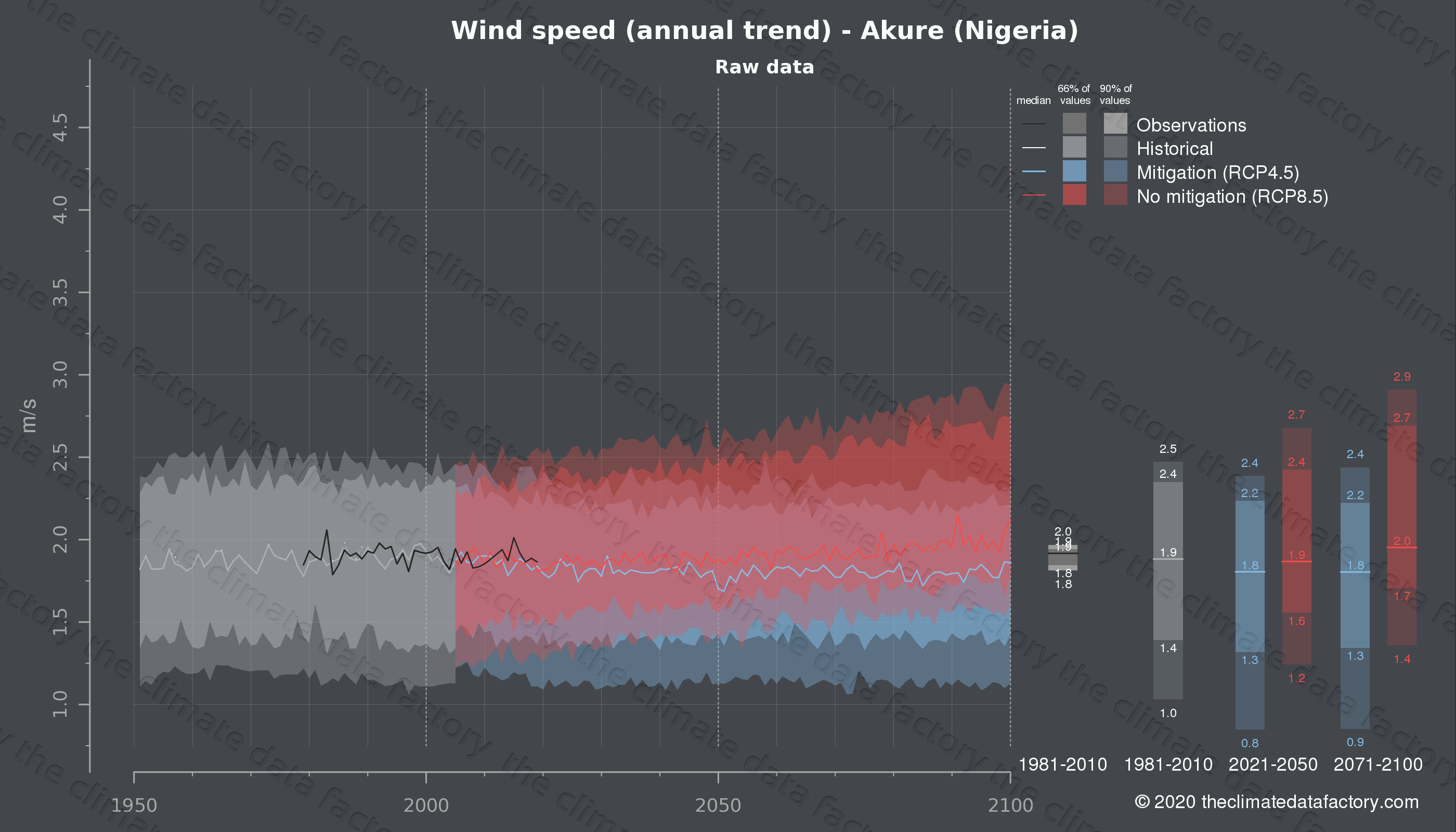 Graphic of projected wind speed for Akure (Nigeria) under two climate change mitigation policy scenarios (RCP4.5, RCP8.5). Represented climate data are raw data from IPCC models. https://theclimatedatafactory.com