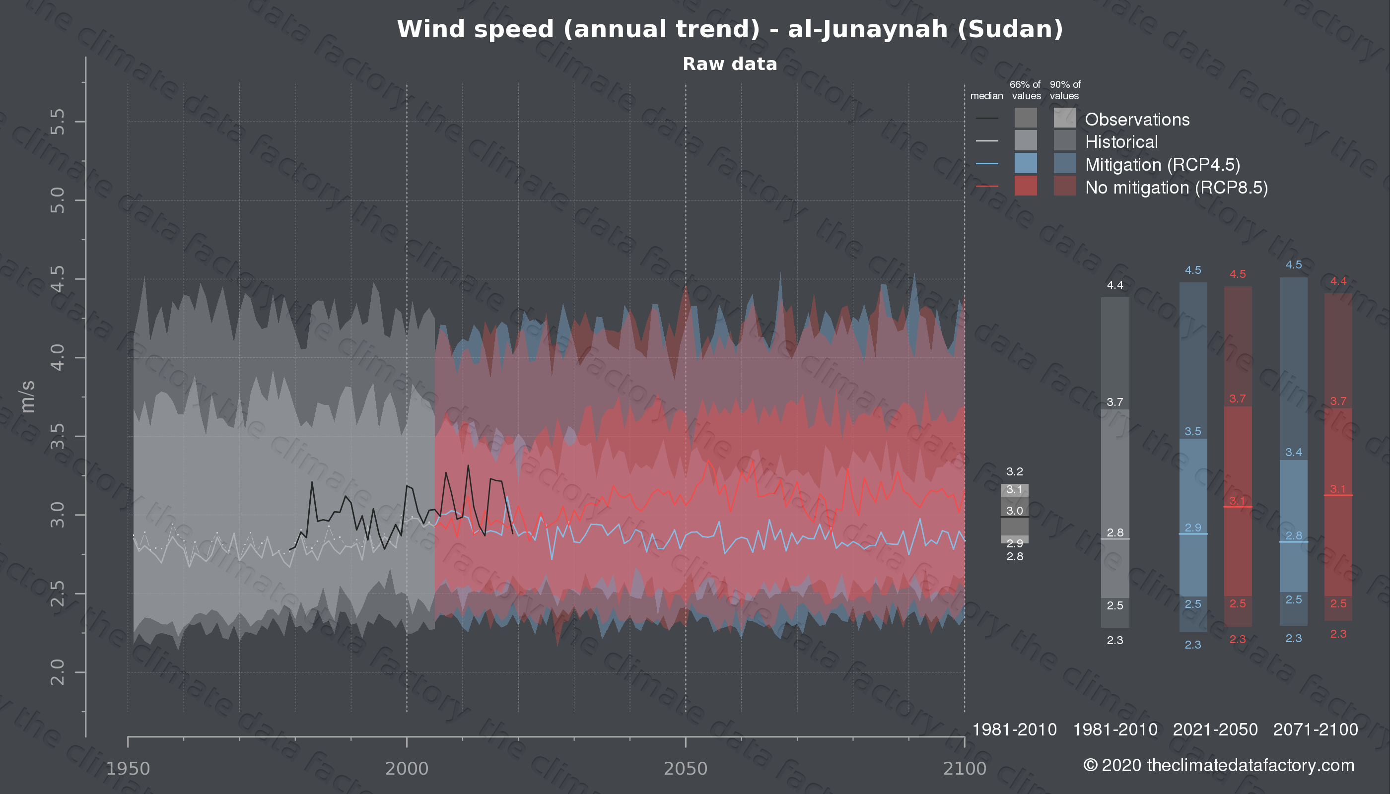 Graphic of projected wind speed for al-Junaynah (Sudan) under two climate change mitigation policy scenarios (RCP4.5, RCP8.5). Represented climate data are raw data from IPCC models. https://theclimatedatafactory.com