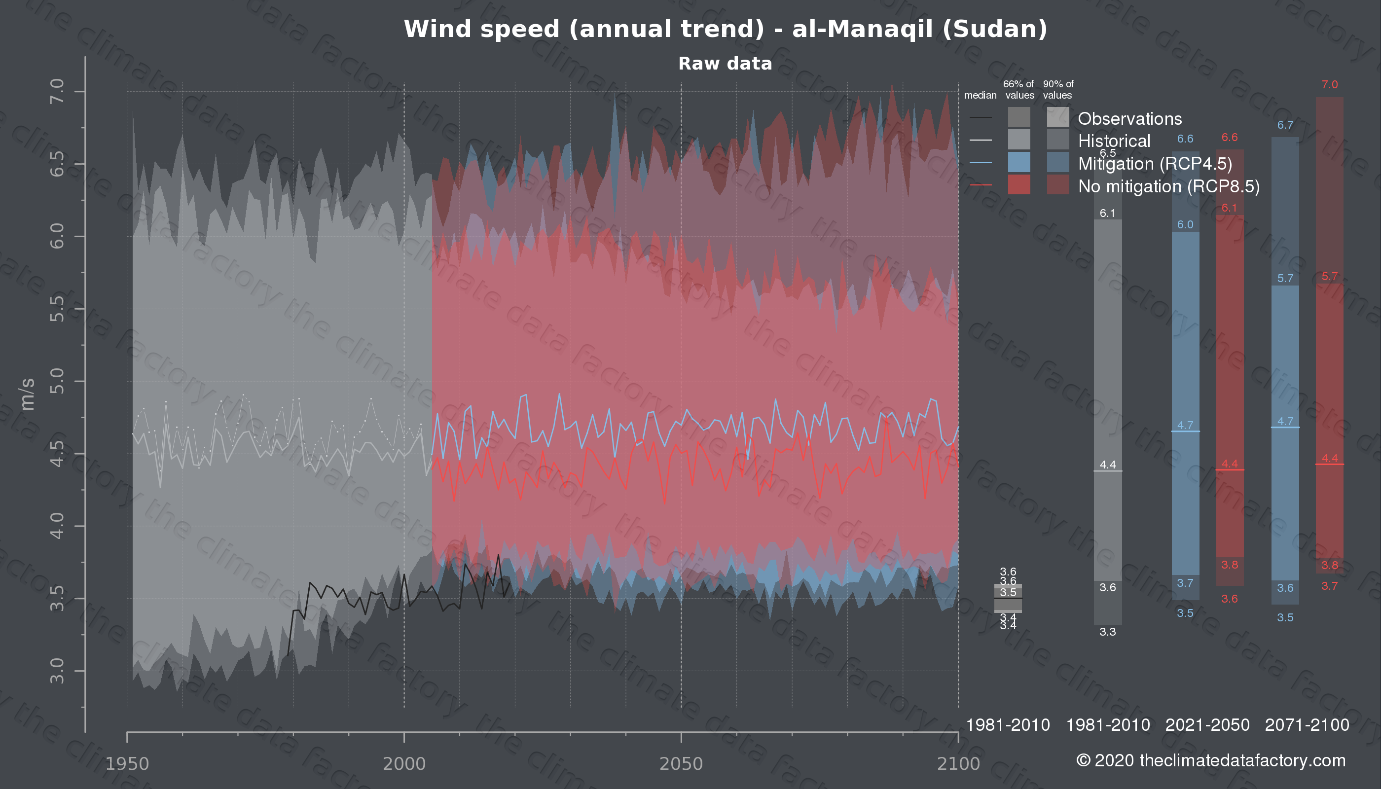 Graphic of projected wind speed for al-Manaqil (Sudan) under two climate change mitigation policy scenarios (RCP4.5, RCP8.5). Represented climate data are raw data from IPCC models. https://theclimatedatafactory.com