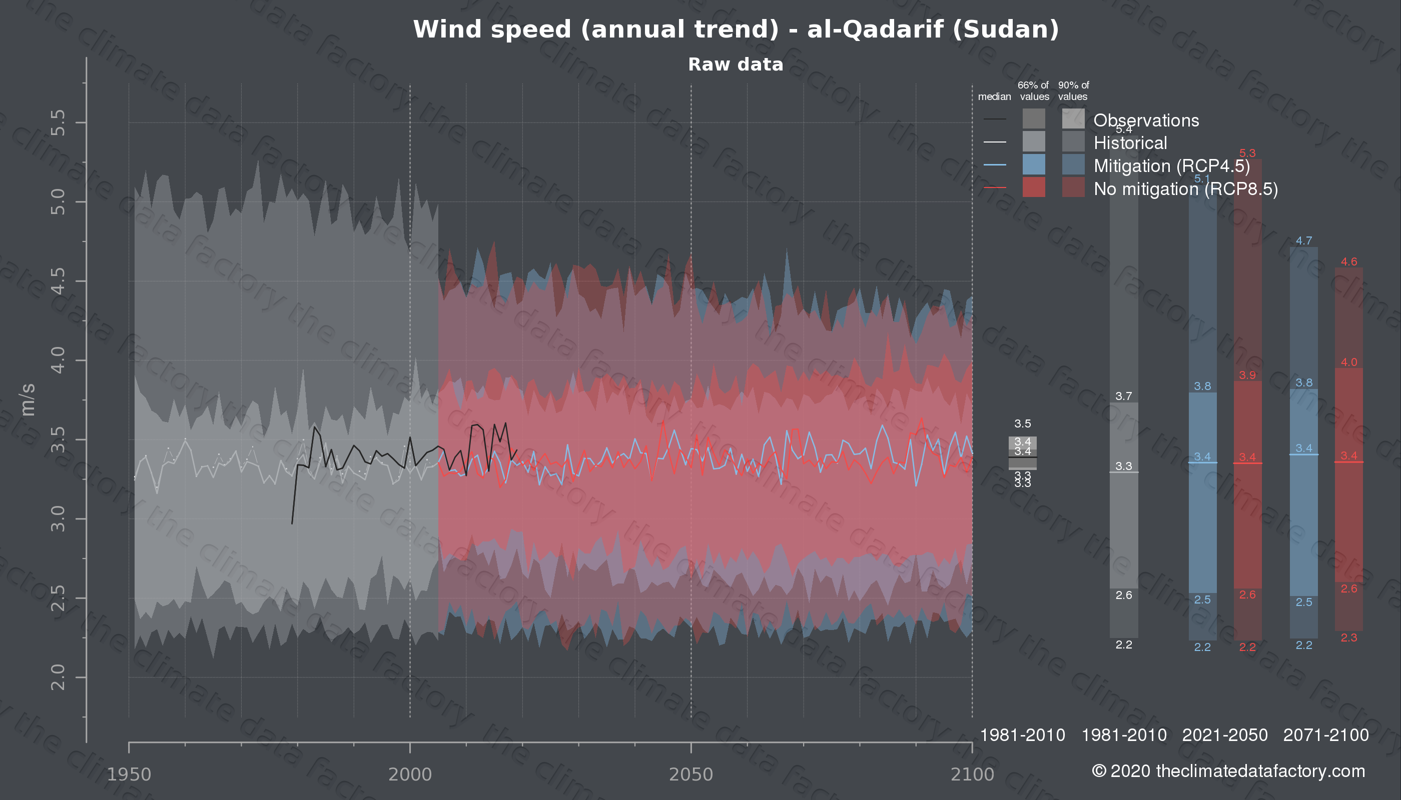Graphic of projected wind speed for al-Qadarif (Sudan) under two climate change mitigation policy scenarios (RCP4.5, RCP8.5). Represented climate data are raw data from IPCC models. https://theclimatedatafactory.com