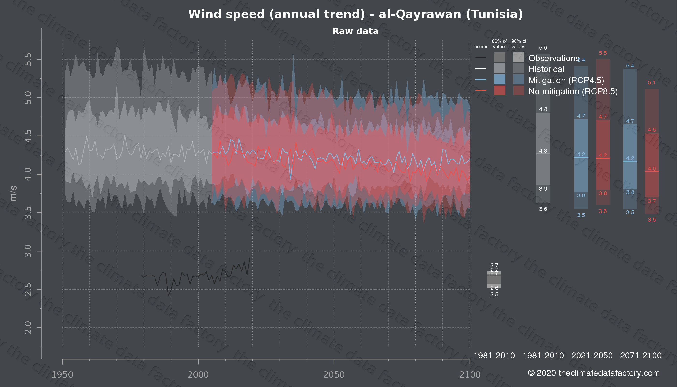Graphic of projected wind speed for al-Qayrawan (Tunisia) under two climate change mitigation policy scenarios (RCP4.5, RCP8.5). Represented climate data are raw data from IPCC models. https://theclimatedatafactory.com