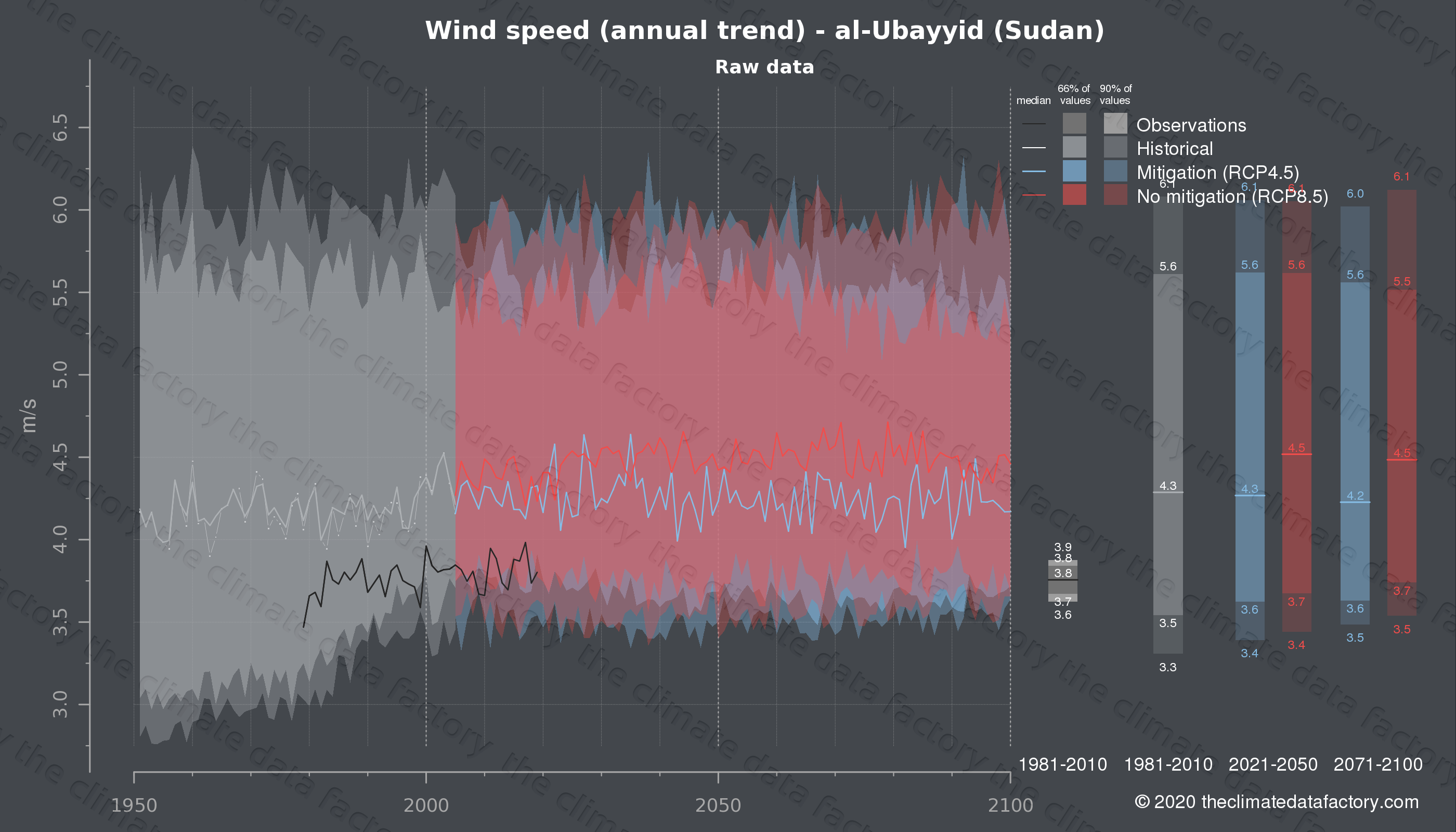 Graphic of projected wind speed for al-Ubayyid (Sudan) under two climate change mitigation policy scenarios (RCP4.5, RCP8.5). Represented climate data are raw data from IPCC models. https://theclimatedatafactory.com