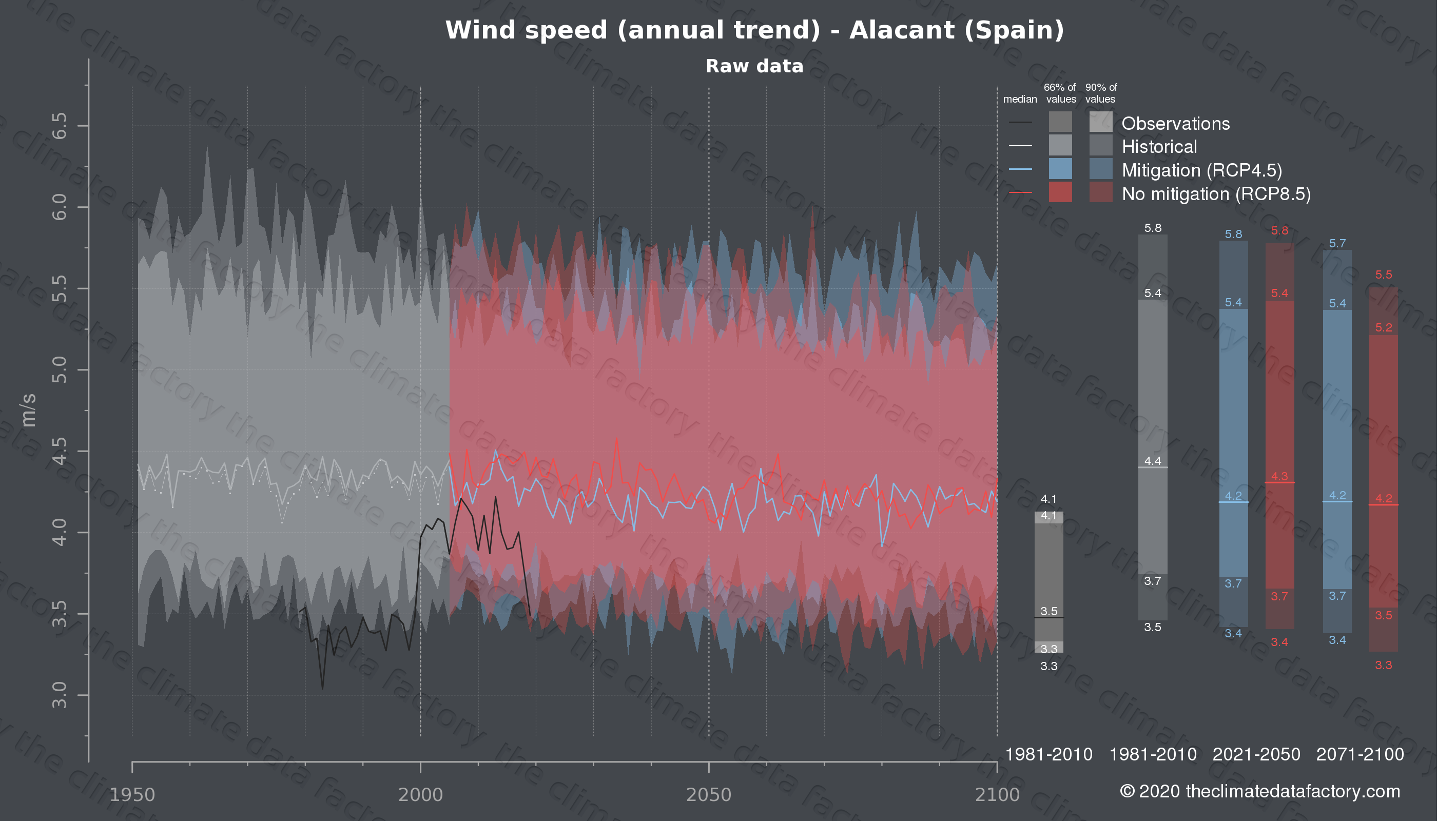 Graphic of projected wind speed for Alacant (Spain) under two climate change mitigation policy scenarios (RCP4.5, RCP8.5). Represented climate data are raw data from IPCC models. https://theclimatedatafactory.com