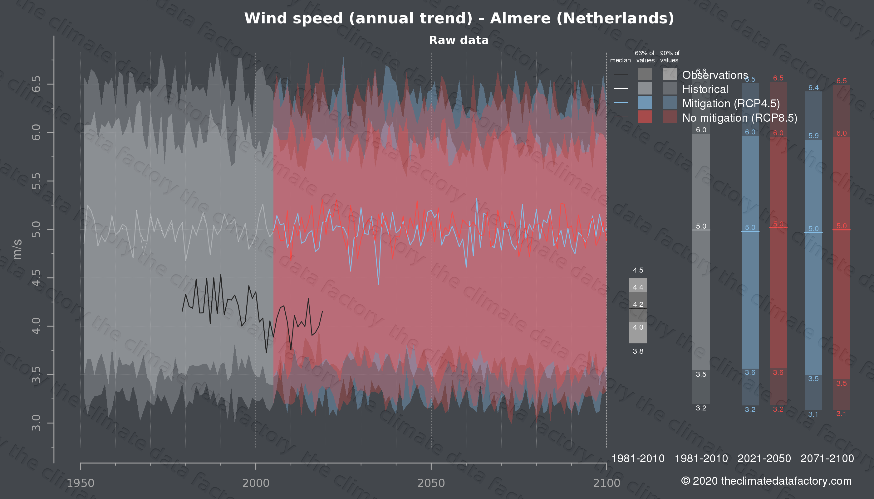 Graphic of projected wind speed for Almere (Netherlands) under two climate change mitigation policy scenarios (RCP4.5, RCP8.5). Represented climate data are raw data from IPCC models. https://theclimatedatafactory.com