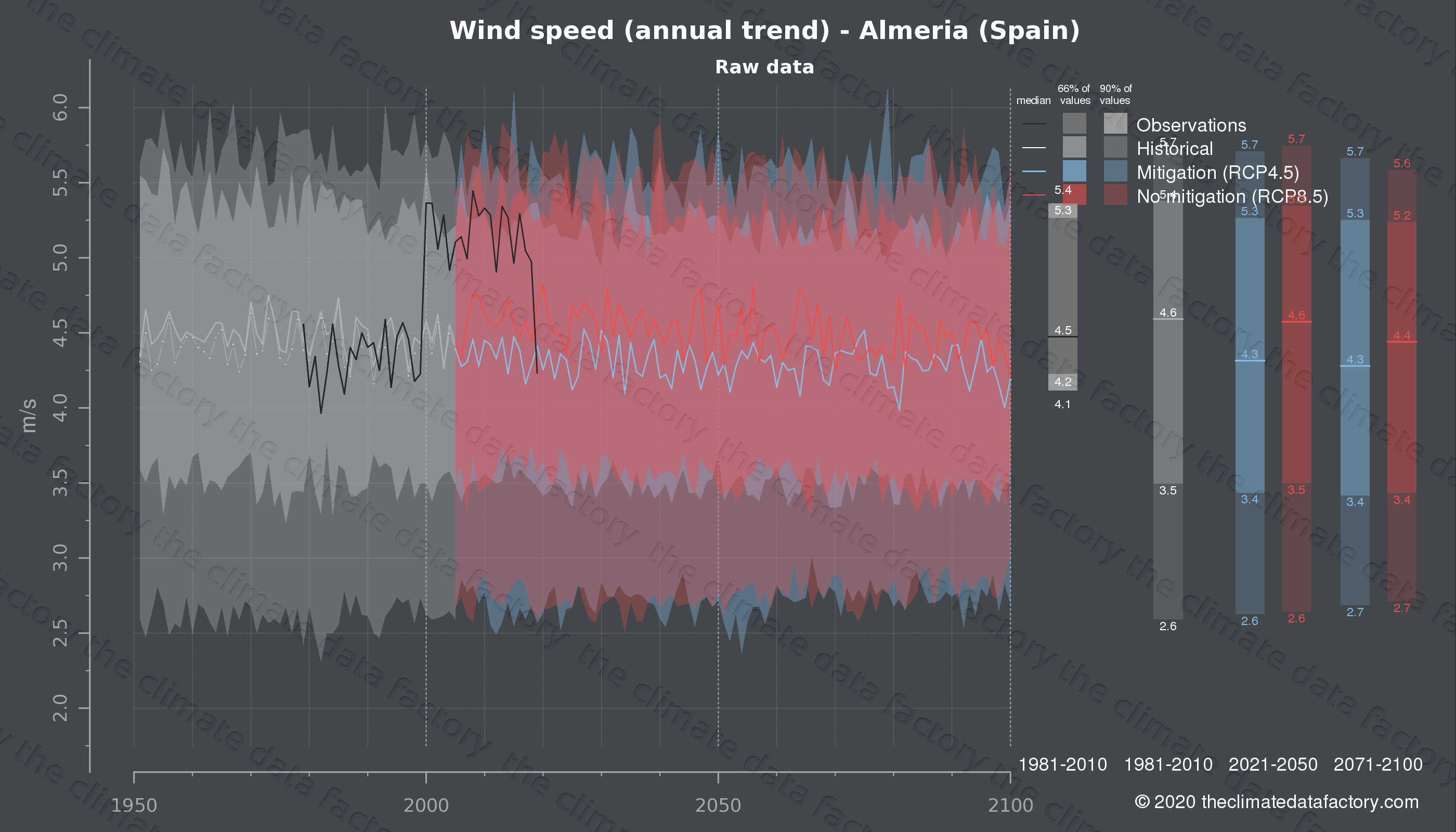 Graphic of projected wind speed for Almeria (Spain) under two climate change mitigation policy scenarios (RCP4.5, RCP8.5). Represented climate data are raw data from IPCC models. https://theclimatedatafactory.com