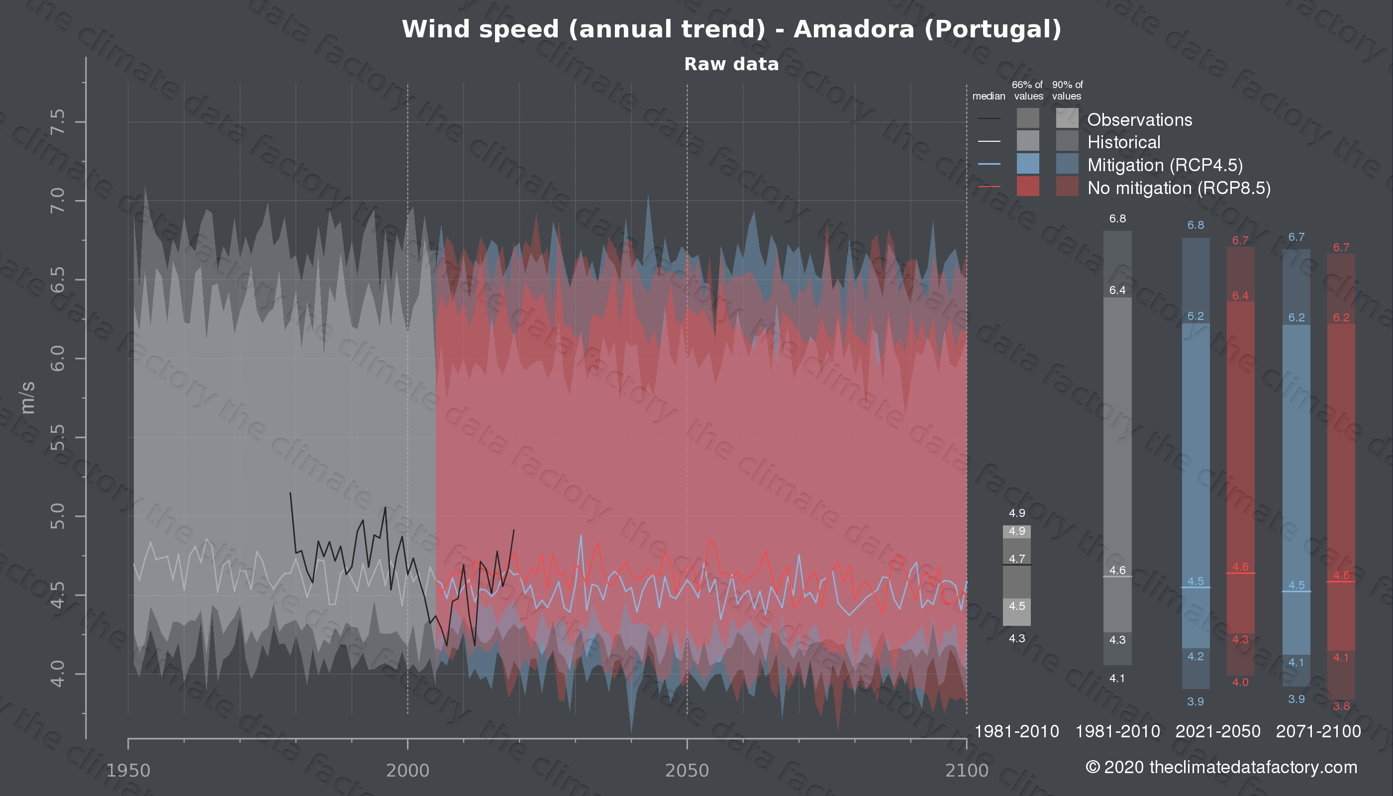 Graphic of projected wind speed for Amadora (Portugal) under two climate change mitigation policy scenarios (RCP4.5, RCP8.5). Represented climate data are raw data from IPCC models. https://theclimatedatafactory.com