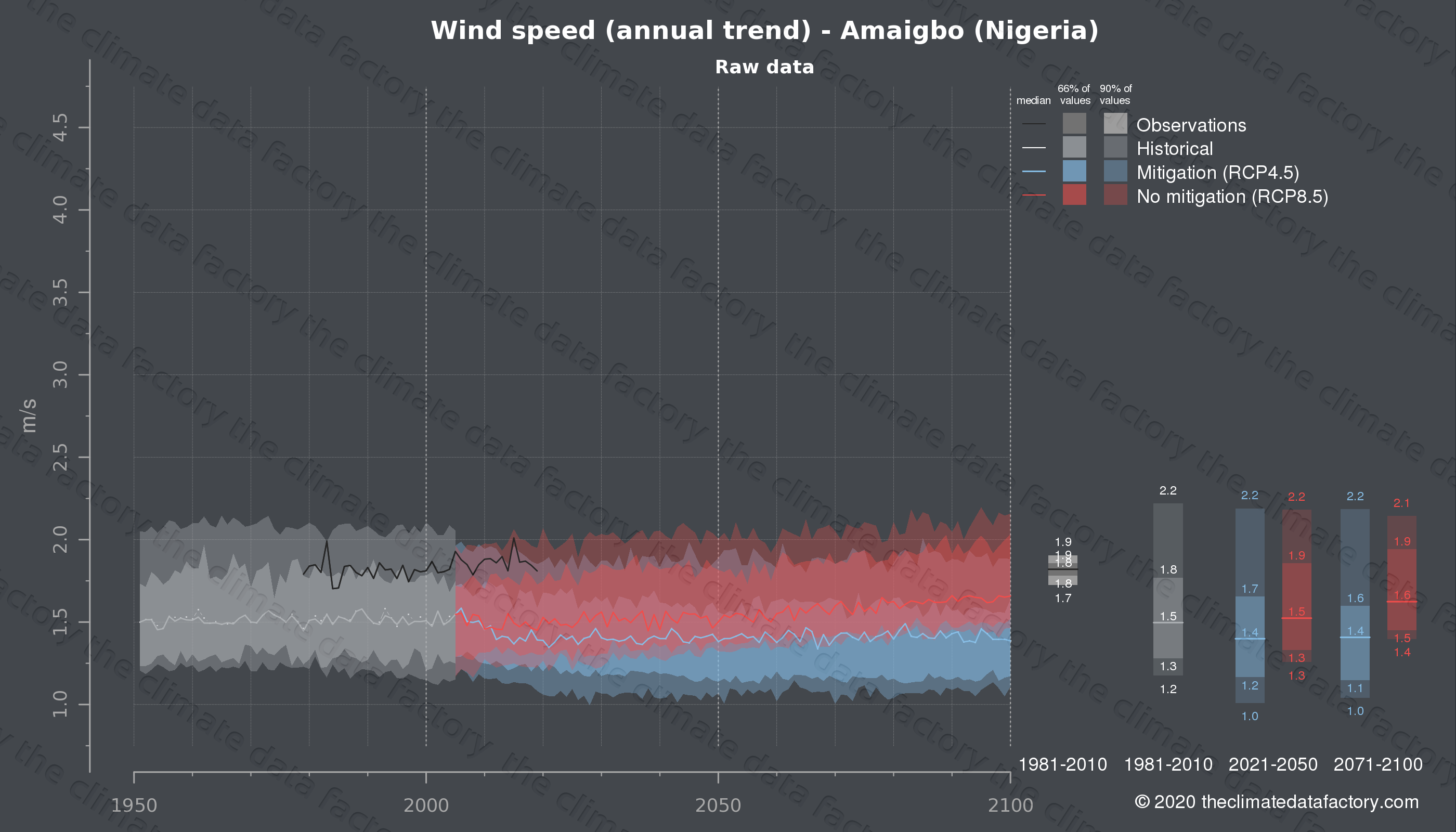 Graphic of projected wind speed for Amaigbo (Nigeria) under two climate change mitigation policy scenarios (RCP4.5, RCP8.5). Represented climate data are raw data from IPCC models. https://theclimatedatafactory.com