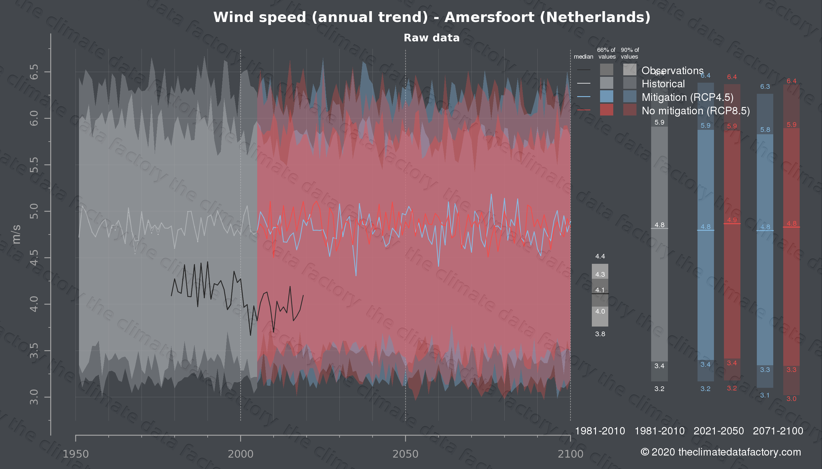 Graphic of projected wind speed for Amersfoort (Netherlands) under two climate change mitigation policy scenarios (RCP4.5, RCP8.5). Represented climate data are raw data from IPCC models. https://theclimatedatafactory.com