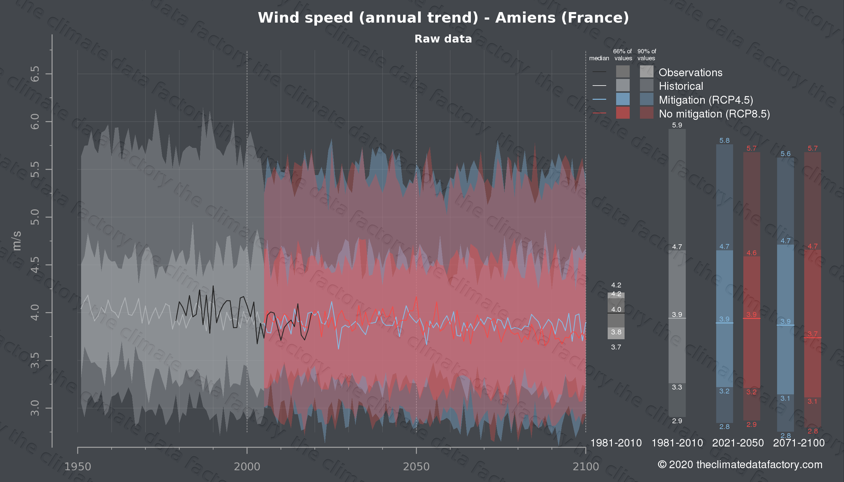 Graphic of projected wind speed for Amiens (France) under two climate change mitigation policy scenarios (RCP4.5, RCP8.5). Represented climate data are raw data from IPCC models. https://theclimatedatafactory.com