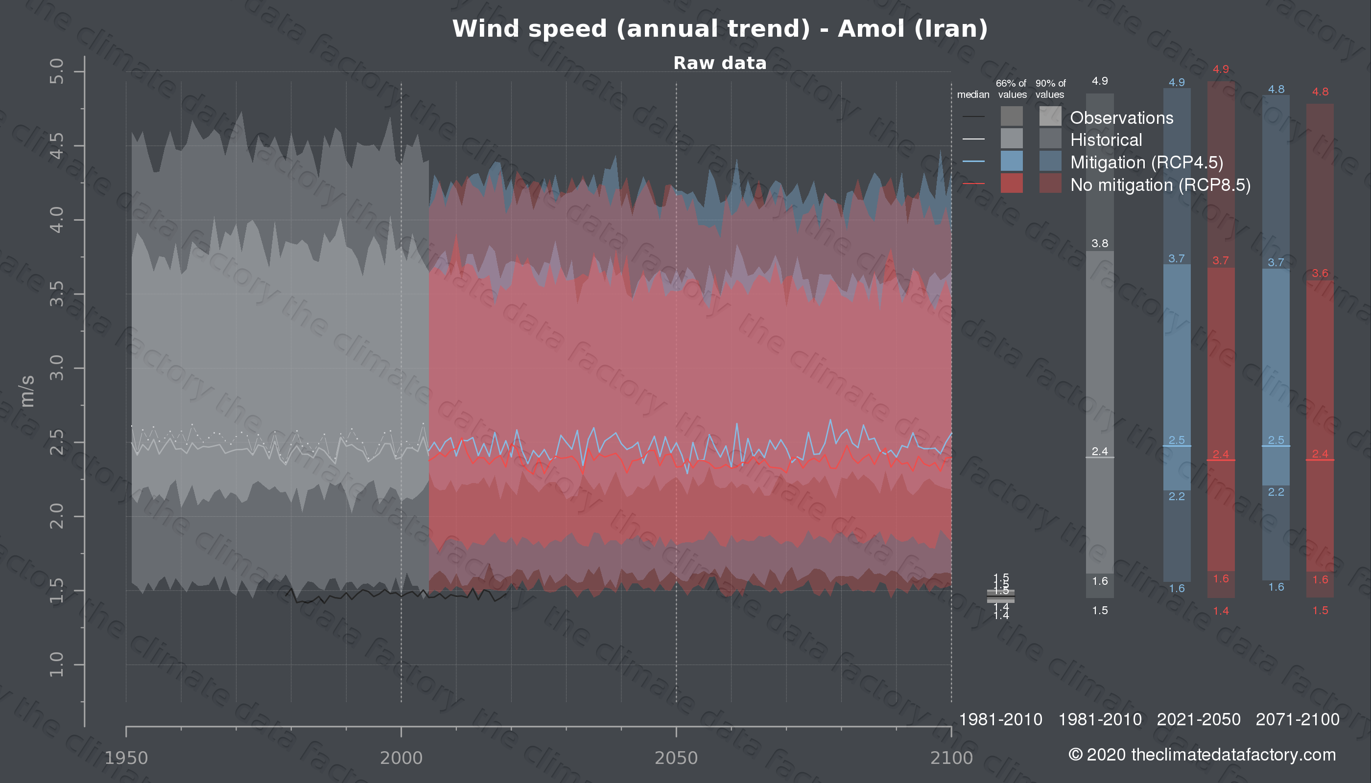 Graphic of projected wind speed for Amol (Iran) under two climate change mitigation policy scenarios (RCP4.5, RCP8.5). Represented climate data are raw data from IPCC models. https://theclimatedatafactory.com