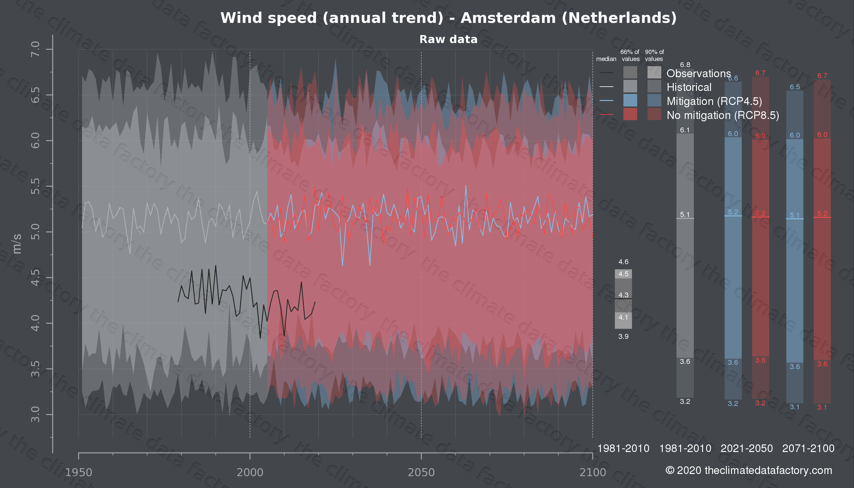 Graphic of projected wind speed for Amsterdam (Netherlands) under two climate change mitigation policy scenarios (RCP4.5, RCP8.5). Represented climate data are raw data from IPCC models. https://theclimatedatafactory.com