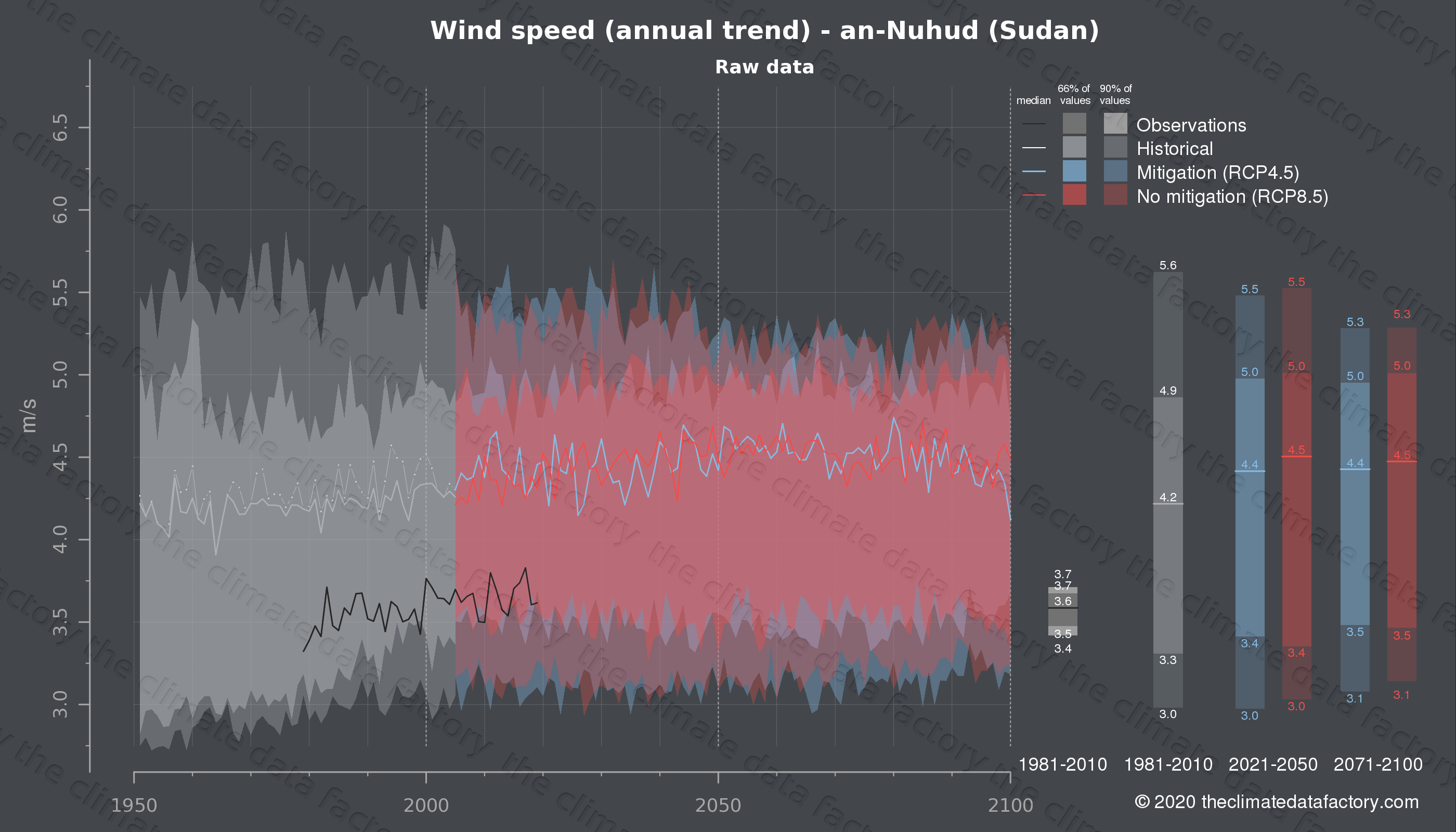 Graphic of projected wind speed for an-Nuhud (Sudan) under two climate change mitigation policy scenarios (RCP4.5, RCP8.5). Represented climate data are raw data from IPCC models. https://theclimatedatafactory.com