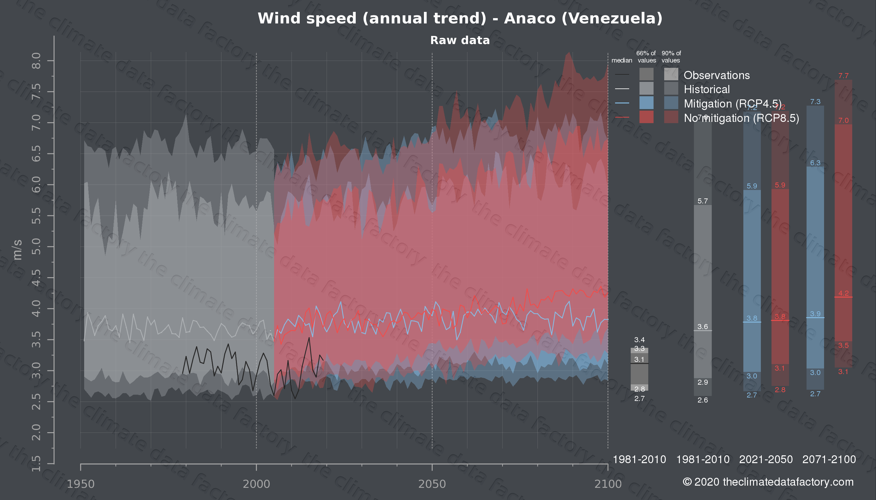 Graphic of projected wind speed for Anaco (Venezuela) under two climate change mitigation policy scenarios (RCP4.5, RCP8.5). Represented climate data are raw data from IPCC models. https://theclimatedatafactory.com