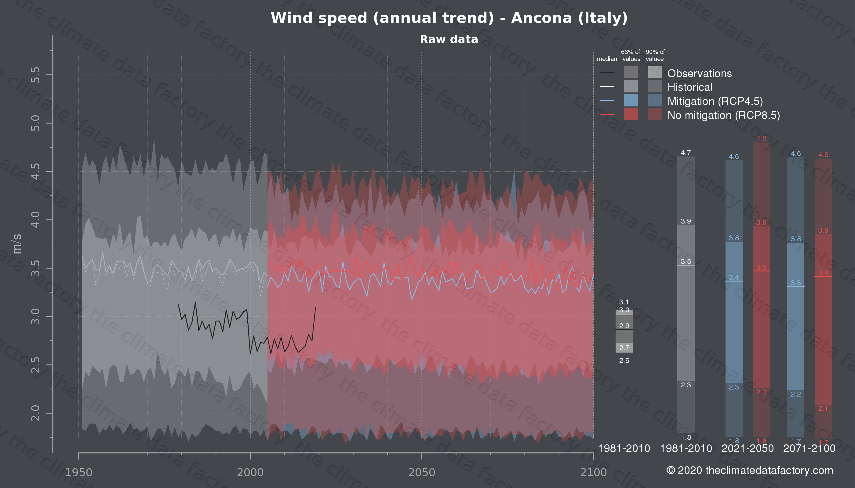 Graphic of projected wind speed for Ancona (Italy) under two climate change mitigation policy scenarios (RCP4.5, RCP8.5). Represented climate data are raw data from IPCC models. https://theclimatedatafactory.com