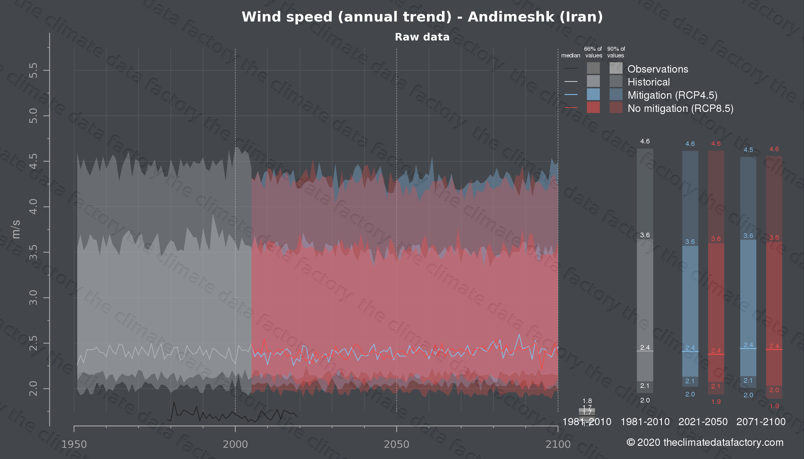 Graphic of projected wind speed for Andimeshk (Iran) under two climate change mitigation policy scenarios (RCP4.5, RCP8.5). Represented climate data are raw data from IPCC models. https://theclimatedatafactory.com