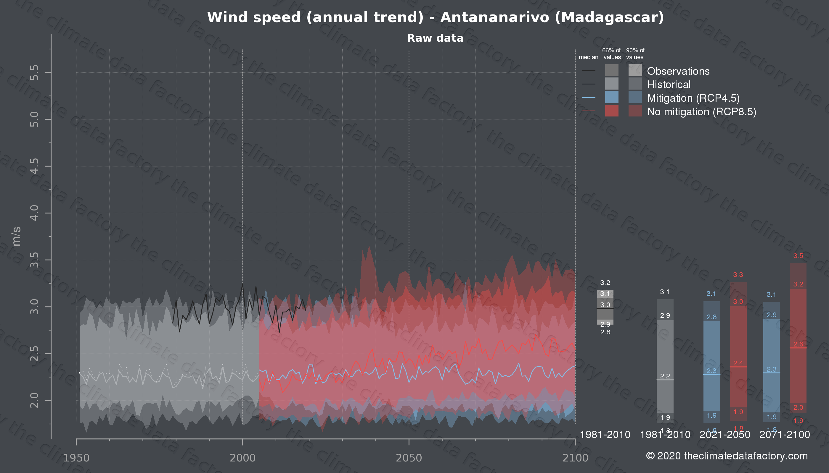 Graphic of projected wind speed for Antananarivo (Madagascar) under two climate change mitigation policy scenarios (RCP4.5, RCP8.5). Represented climate data are raw data from IPCC models. https://theclimatedatafactory.com