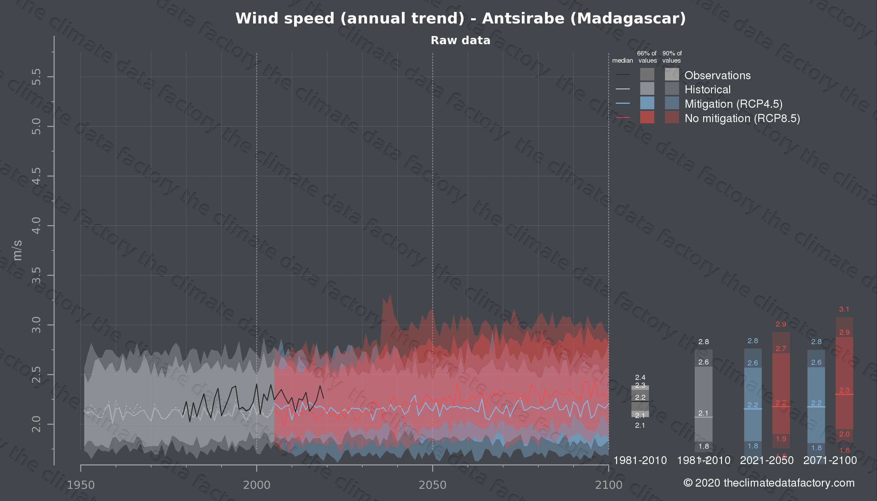 Graphic of projected wind speed for Antsirabe (Madagascar) under two climate change mitigation policy scenarios (RCP4.5, RCP8.5). Represented climate data are raw data from IPCC models. https://theclimatedatafactory.com