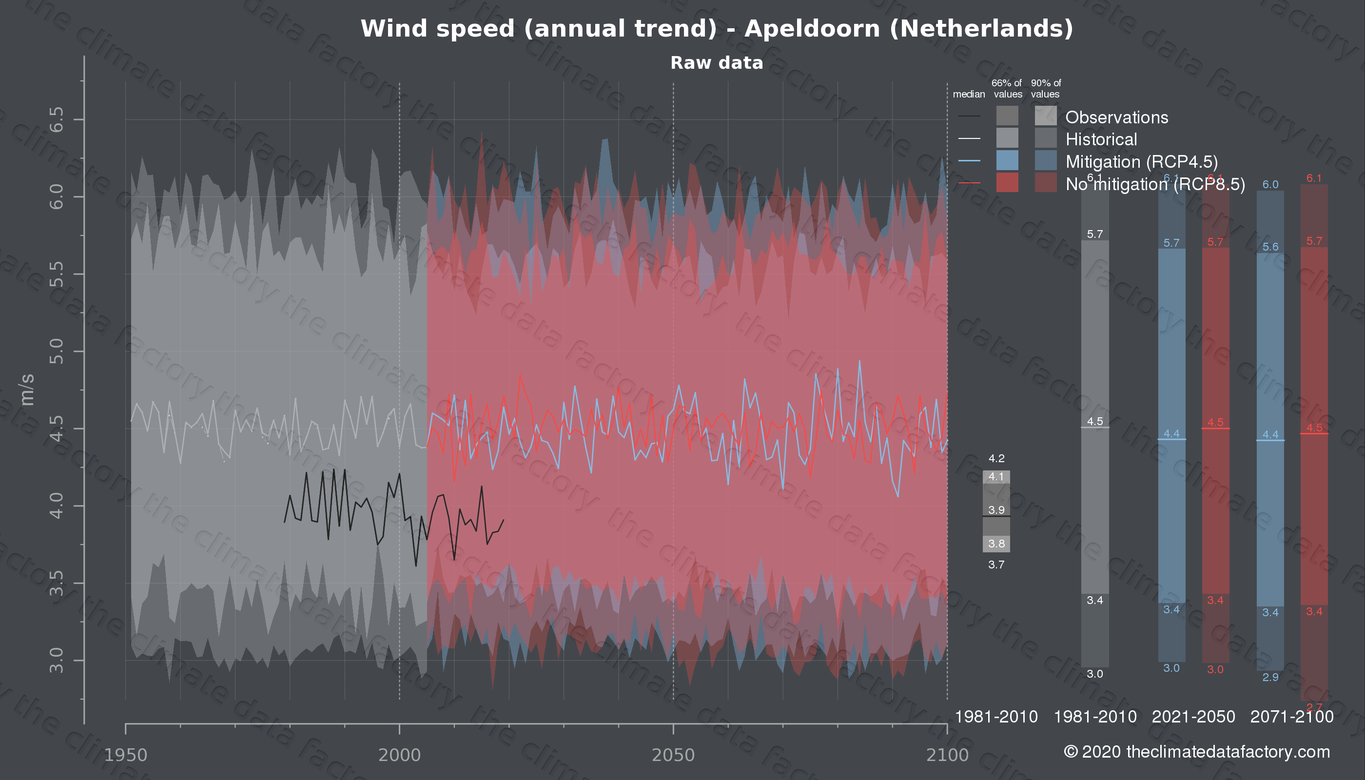 Graphic of projected wind speed for Apeldoorn (Netherlands) under two climate change mitigation policy scenarios (RCP4.5, RCP8.5). Represented climate data are raw data from IPCC models. https://theclimatedatafactory.com