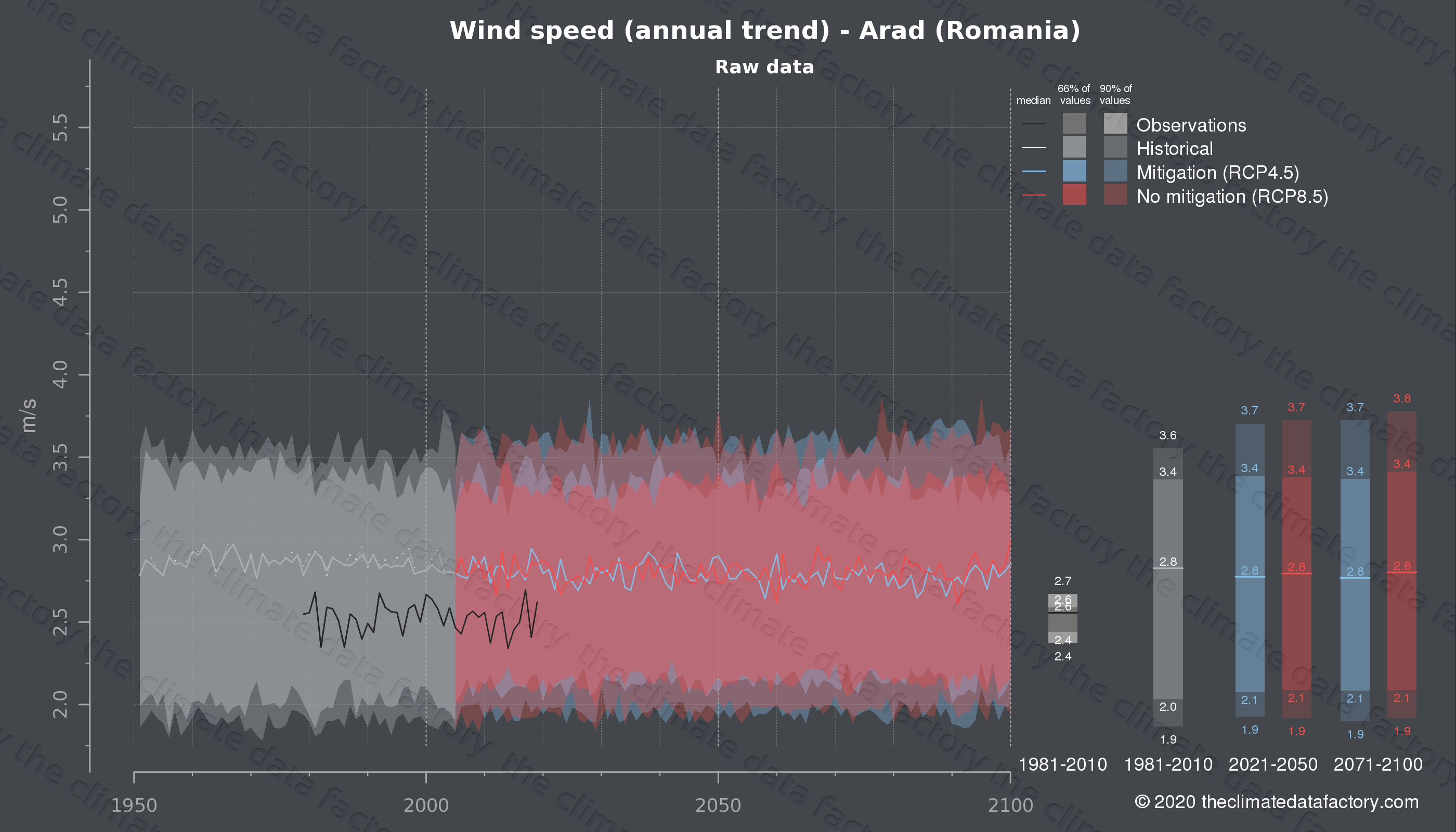 Graphic of projected wind speed for Arad (Romania) under two climate change mitigation policy scenarios (RCP4.5, RCP8.5). Represented climate data are raw data from IPCC models. https://theclimatedatafactory.com