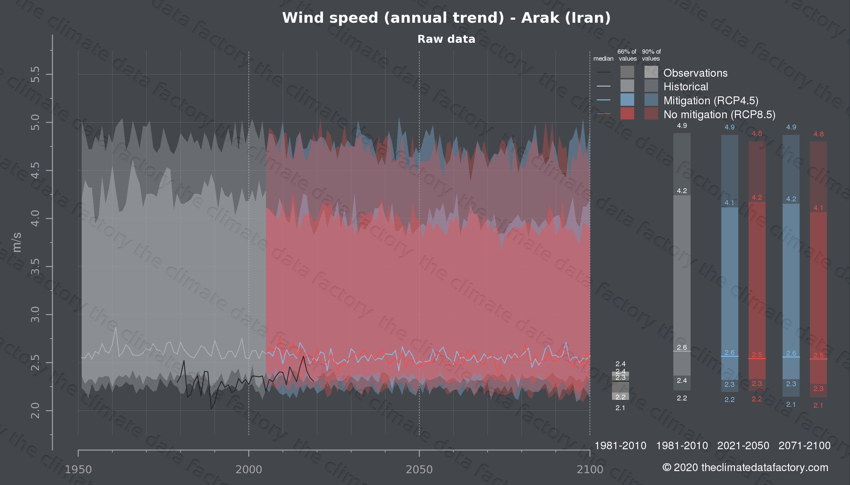Graphic of projected wind speed for Arak (Iran) under two climate change mitigation policy scenarios (RCP4.5, RCP8.5). Represented climate data are raw data from IPCC models. https://theclimatedatafactory.com