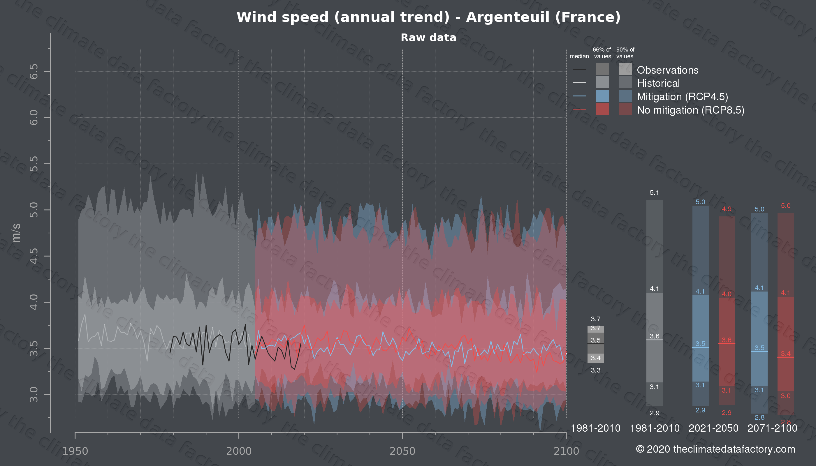 Graphic of projected wind speed for Argenteuil (France) under two climate change mitigation policy scenarios (RCP4.5, RCP8.5). Represented climate data are raw data from IPCC models. https://theclimatedatafactory.com