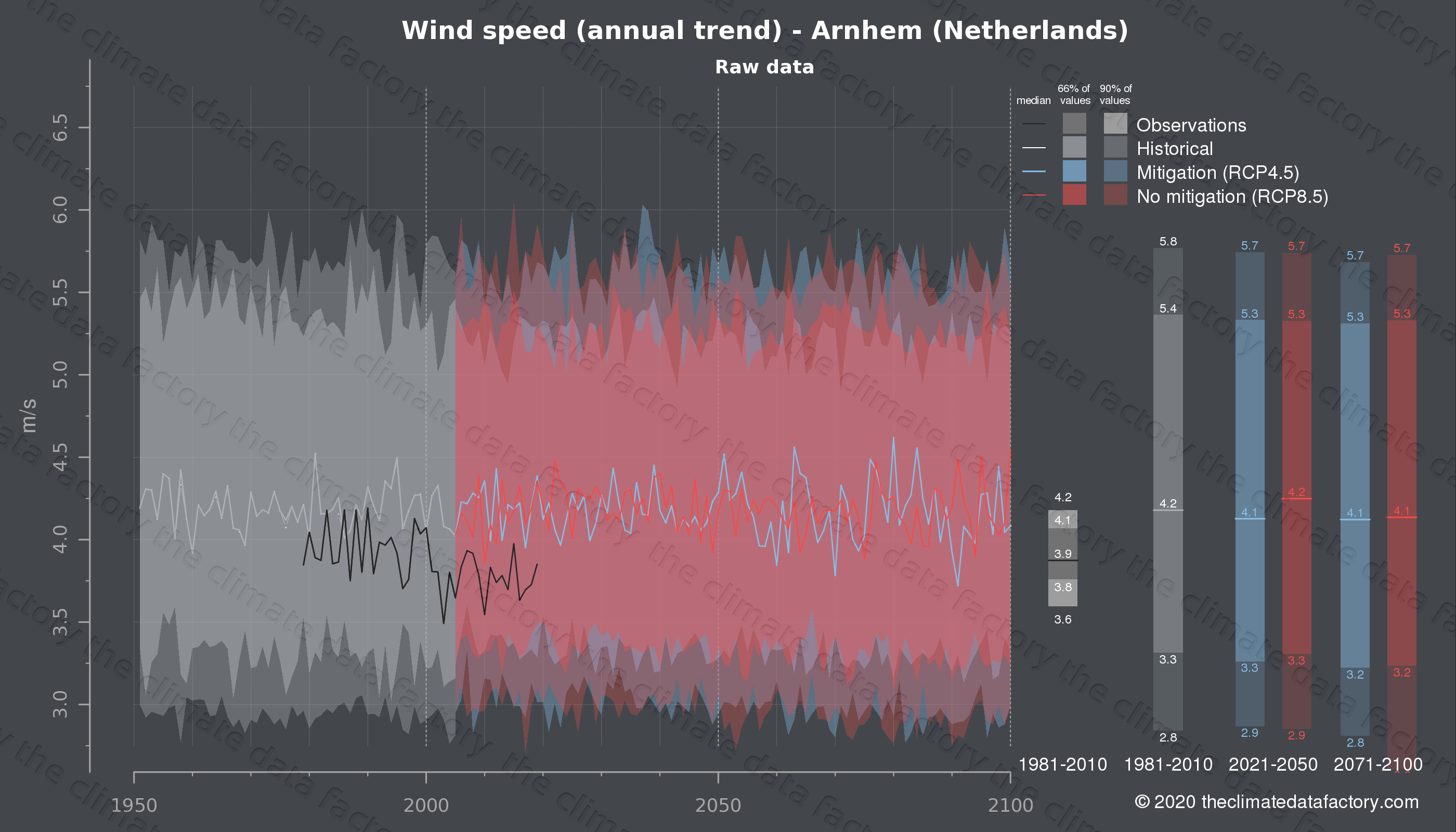 Graphic of projected wind speed for Arnhem (Netherlands) under two climate change mitigation policy scenarios (RCP4.5, RCP8.5). Represented climate data are raw data from IPCC models. https://theclimatedatafactory.com