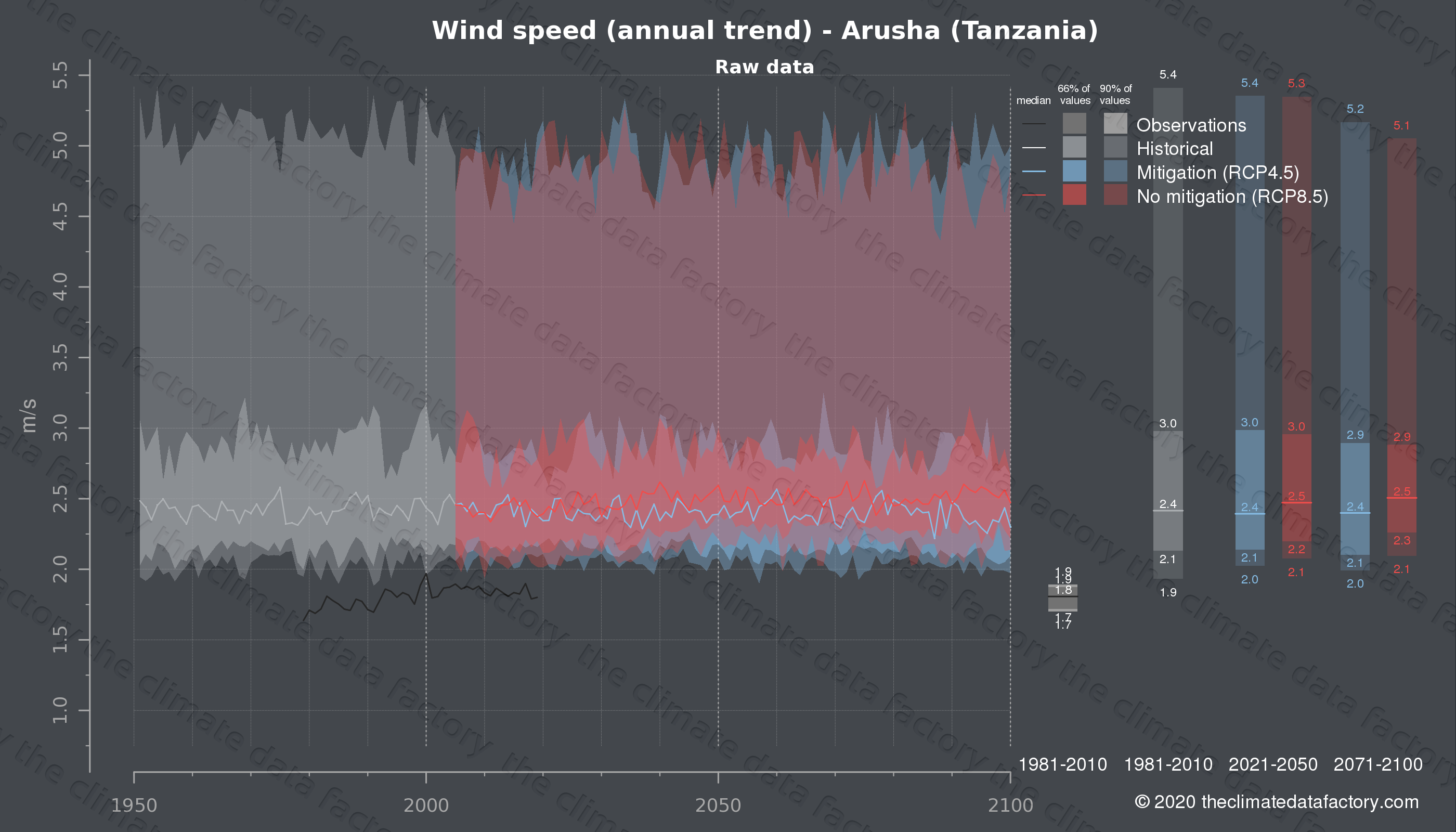 Graphic of projected wind speed for Arusha (Tanzania) under two climate change mitigation policy scenarios (RCP4.5, RCP8.5). Represented climate data are raw data from IPCC models. https://theclimatedatafactory.com