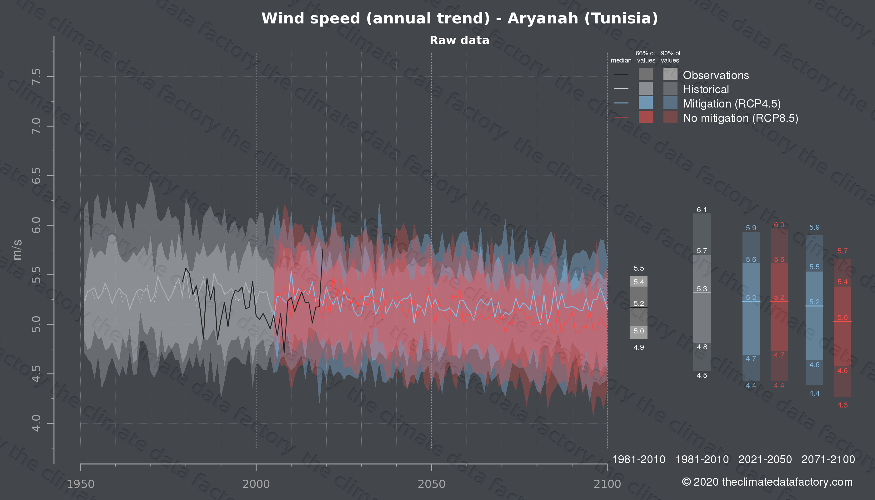 Graphic of projected wind speed for Aryanah (Tunisia) under two climate change mitigation policy scenarios (RCP4.5, RCP8.5). Represented climate data are raw data from IPCC models. https://theclimatedatafactory.com