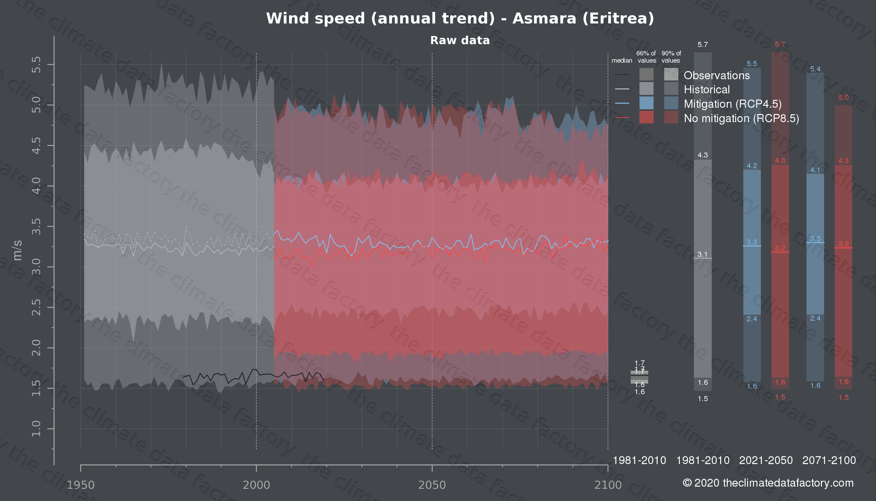 Graphic of projected wind speed for Asmara (Eritrea) under two climate change mitigation policy scenarios (RCP4.5, RCP8.5). Represented climate data are raw data from IPCC models. https://theclimatedatafactory.com