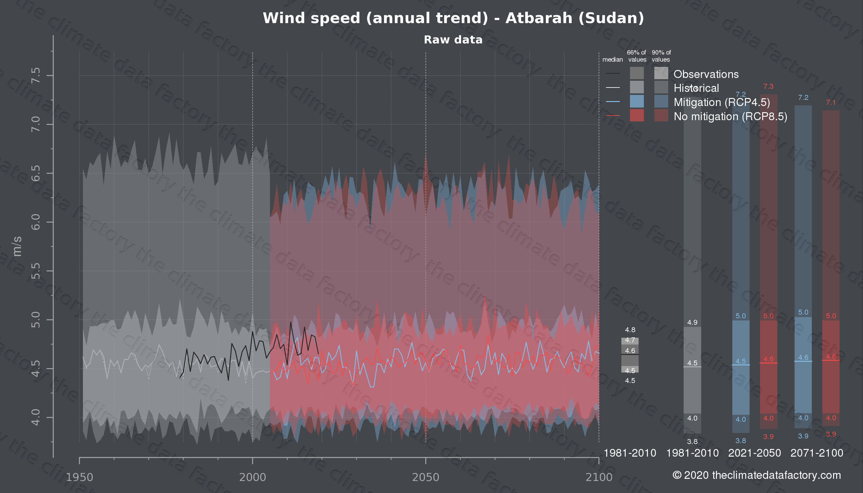 Graphic of projected wind speed for Atbarah (Sudan) under two climate change mitigation policy scenarios (RCP4.5, RCP8.5). Represented climate data are raw data from IPCC models. https://theclimatedatafactory.com