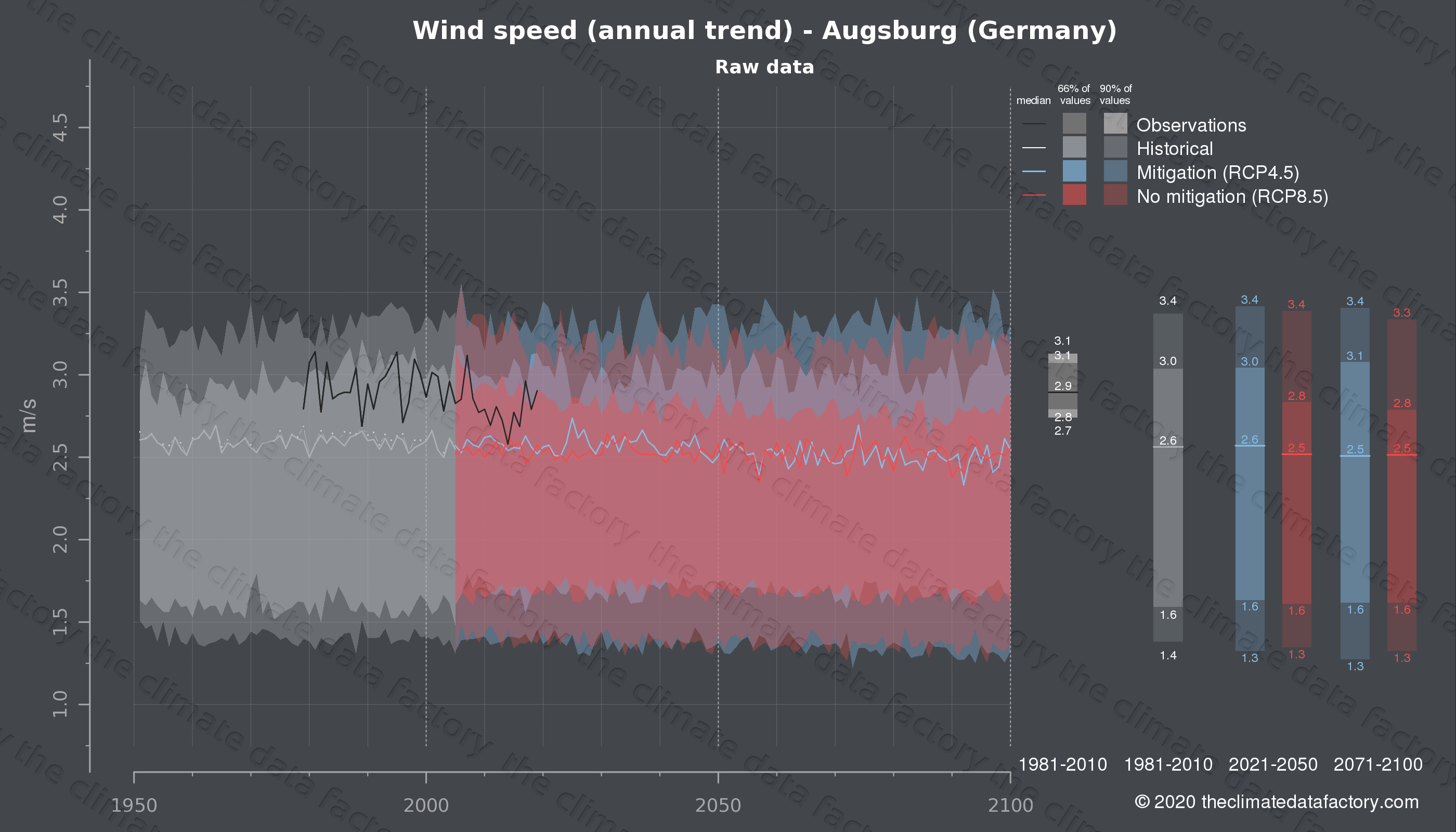 Graphic of projected wind speed for Augsburg (Germany) under two climate change mitigation policy scenarios (RCP4.5, RCP8.5). Represented climate data are raw data from IPCC models. https://theclimatedatafactory.com