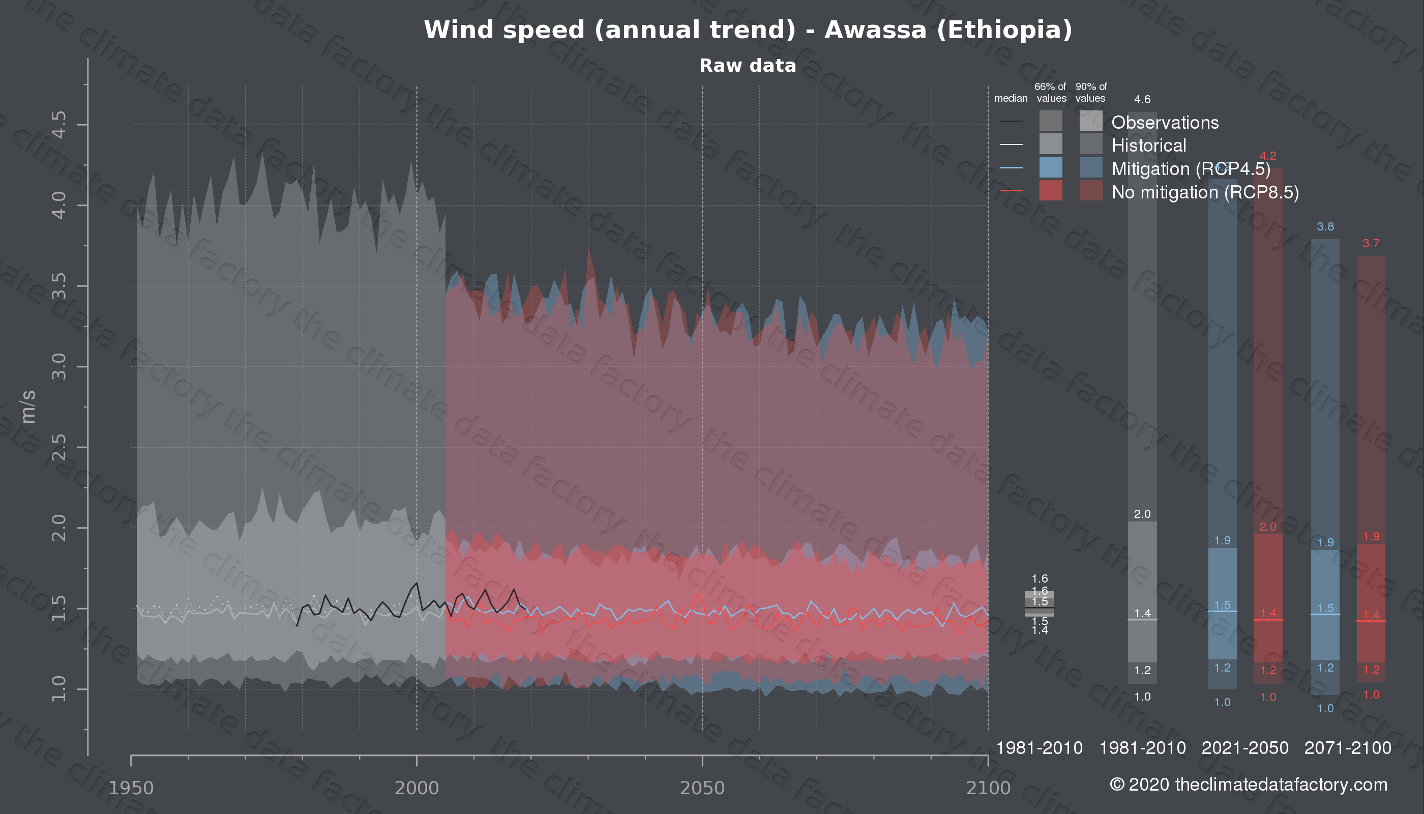 Graphic of projected wind speed for Awassa (Ethiopia) under two climate change mitigation policy scenarios (RCP4.5, RCP8.5). Represented climate data are raw data from IPCC models. https://theclimatedatafactory.com