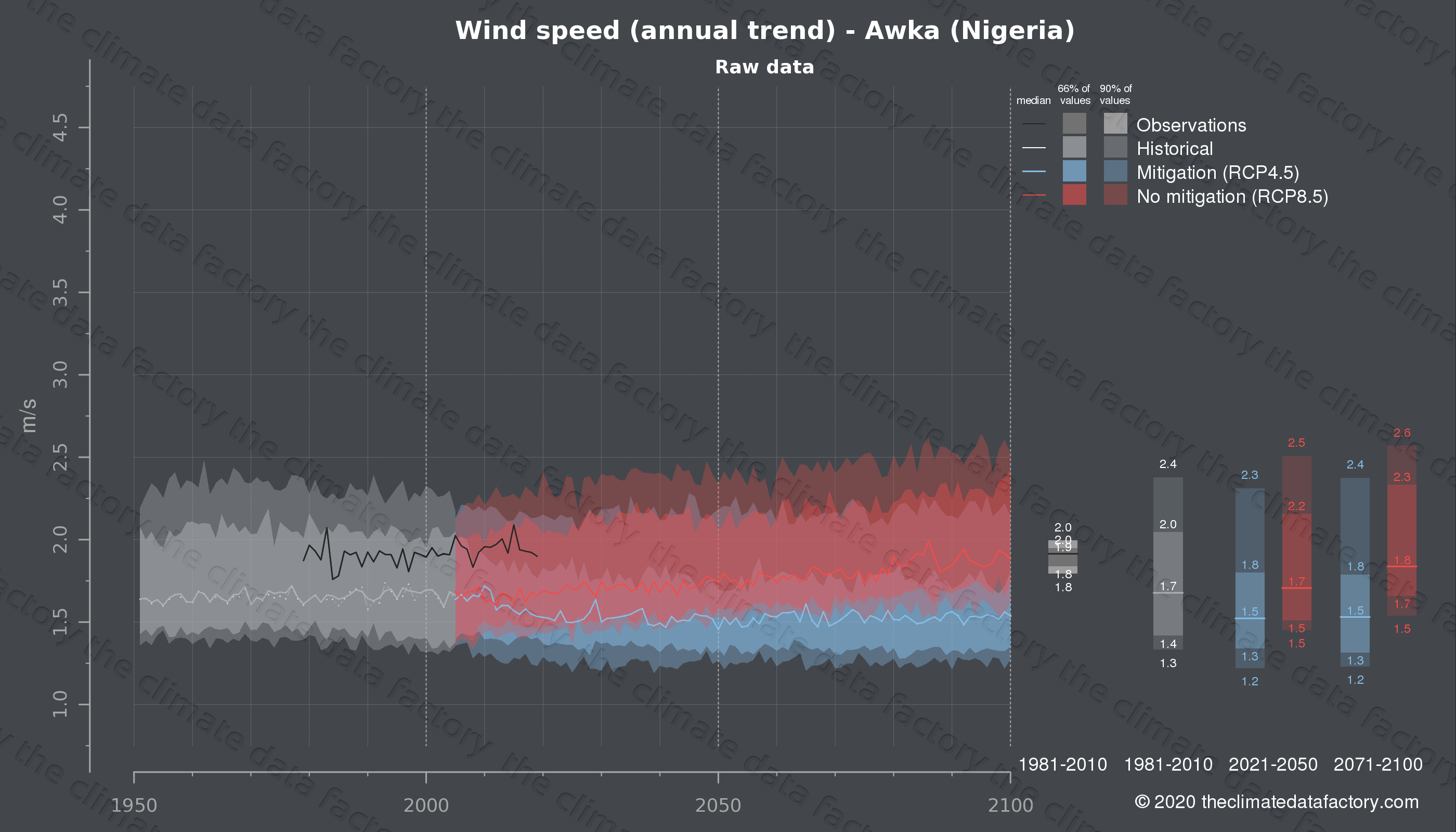 Graphic of projected wind speed for Awka (Nigeria) under two climate change mitigation policy scenarios (RCP4.5, RCP8.5). Represented climate data are raw data from IPCC models. https://theclimatedatafactory.com