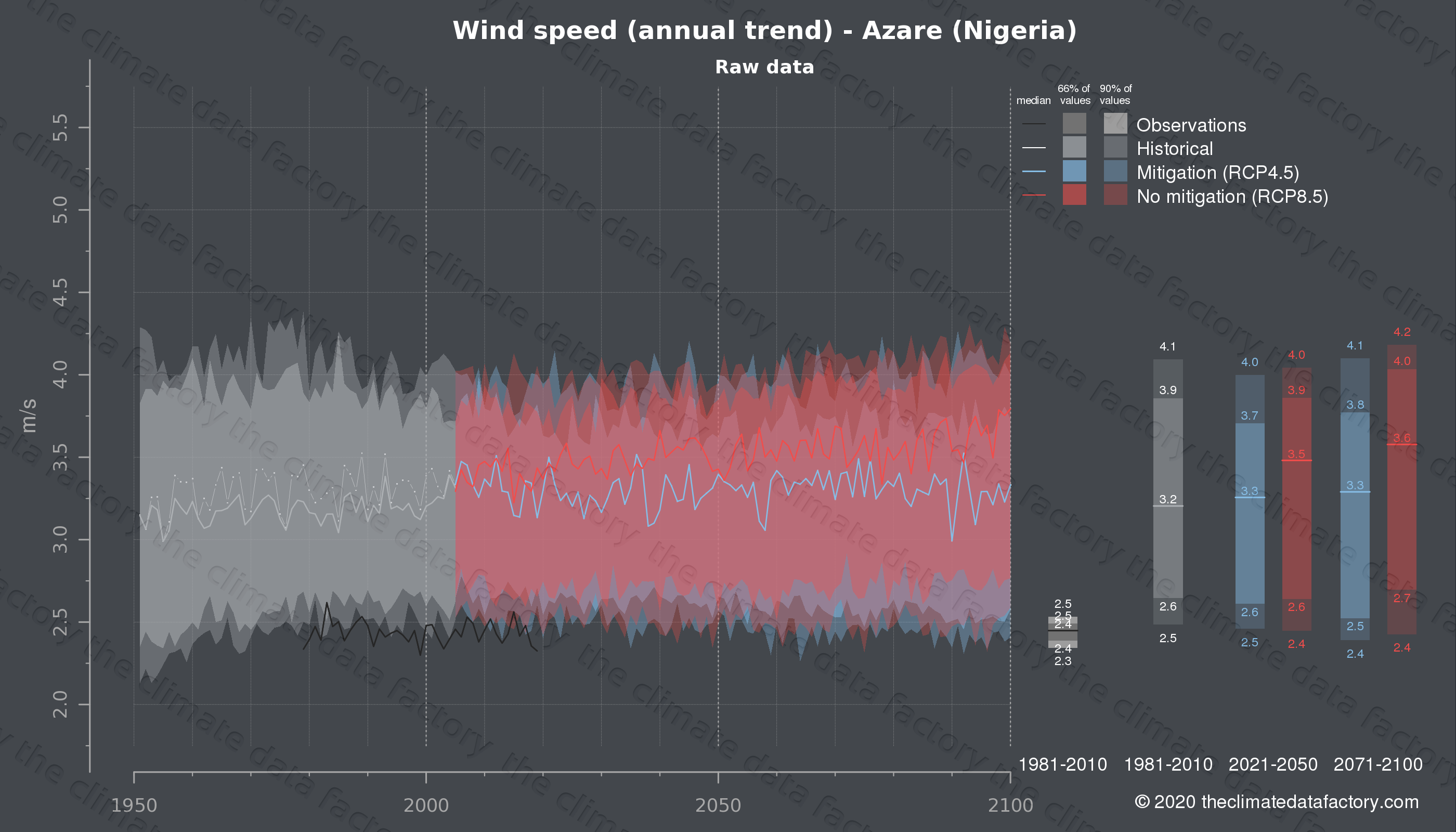Graphic of projected wind speed for Azare (Nigeria) under two climate change mitigation policy scenarios (RCP4.5, RCP8.5). Represented climate data are raw data from IPCC models. https://theclimatedatafactory.com