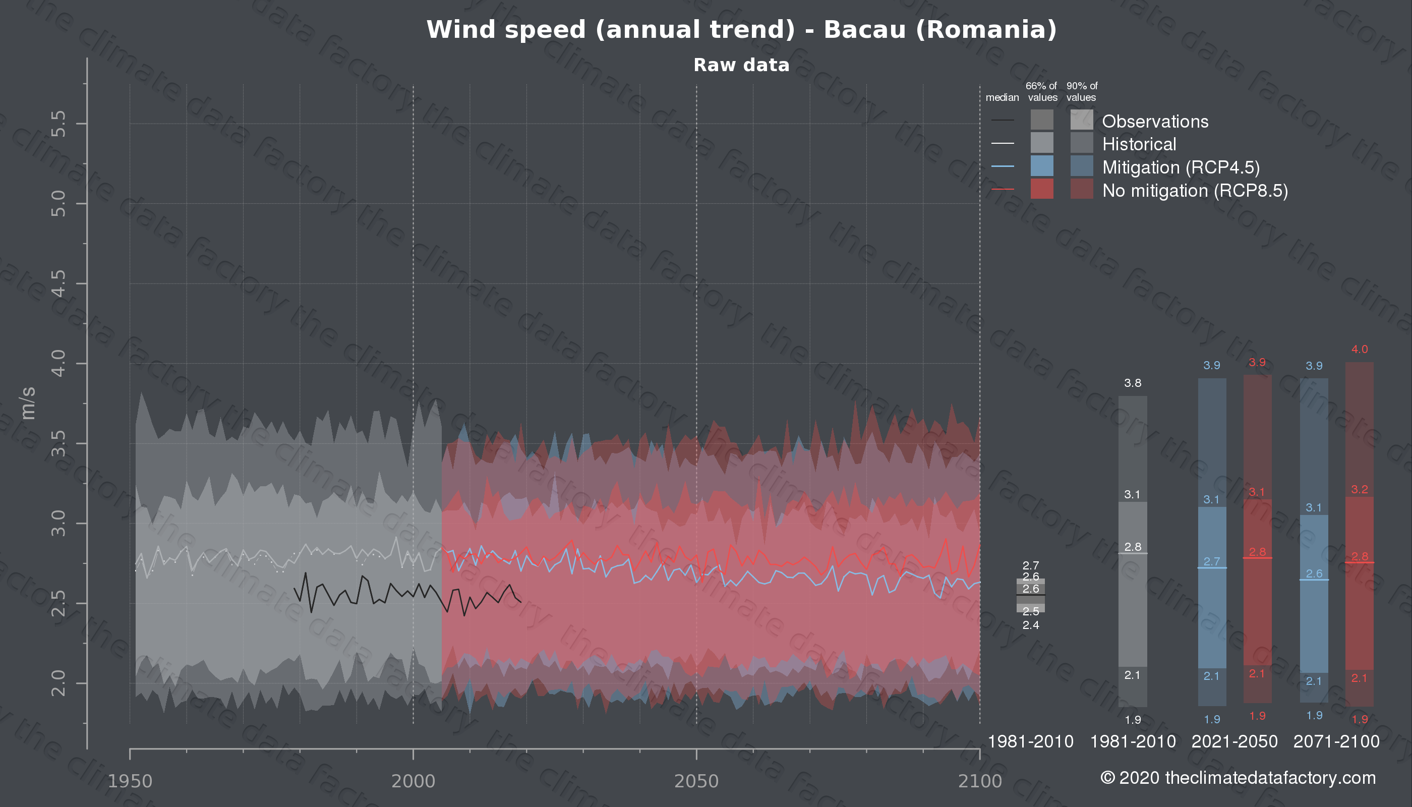 Graphic of projected wind speed for Bacau (Romania) under two climate change mitigation policy scenarios (RCP4.5, RCP8.5). Represented climate data are raw data from IPCC models. https://theclimatedatafactory.com