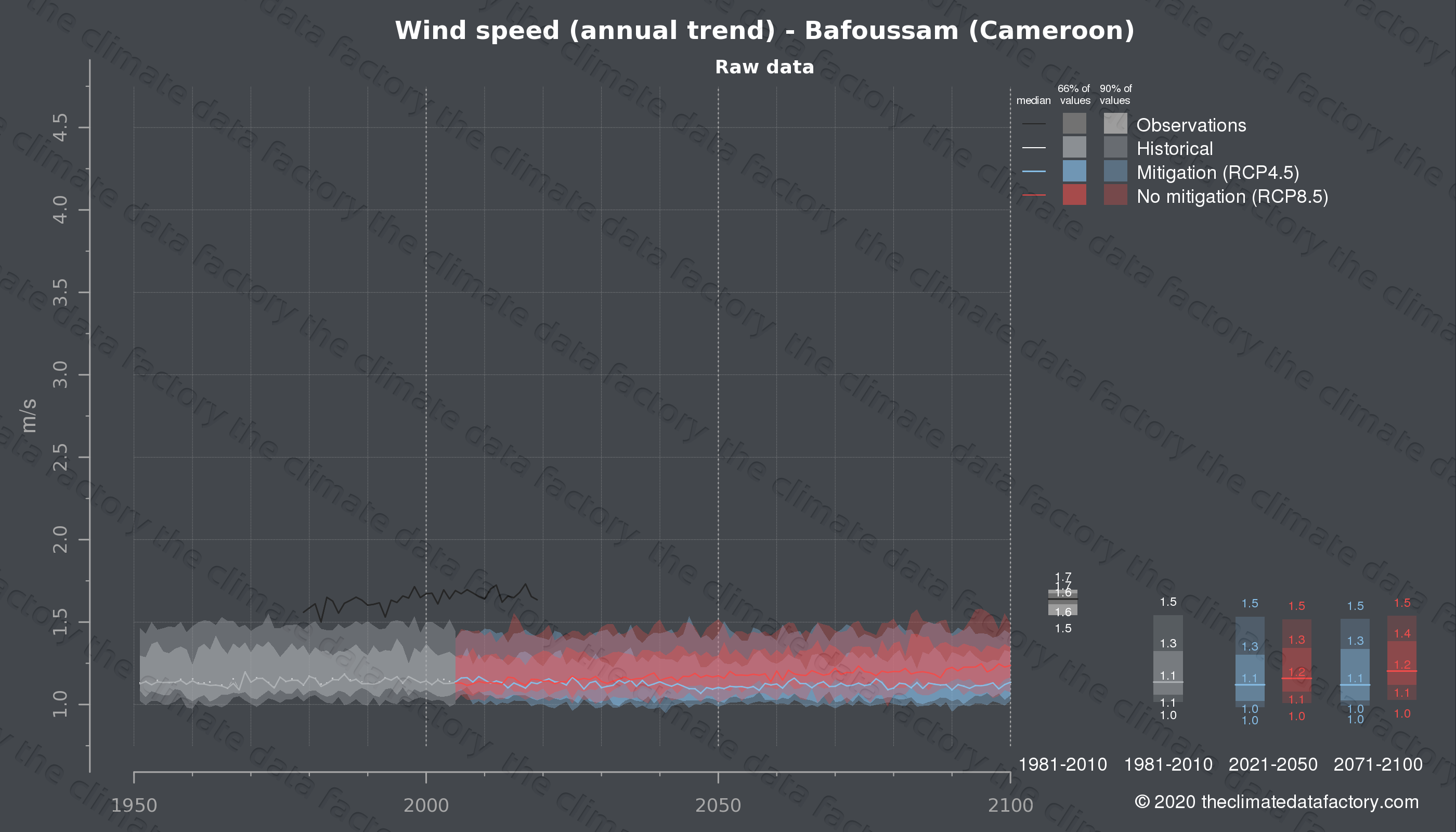 Graphic of projected wind speed for Bafoussam (Cameroon) under two climate change mitigation policy scenarios (RCP4.5, RCP8.5). Represented climate data are raw data from IPCC models. https://theclimatedatafactory.com