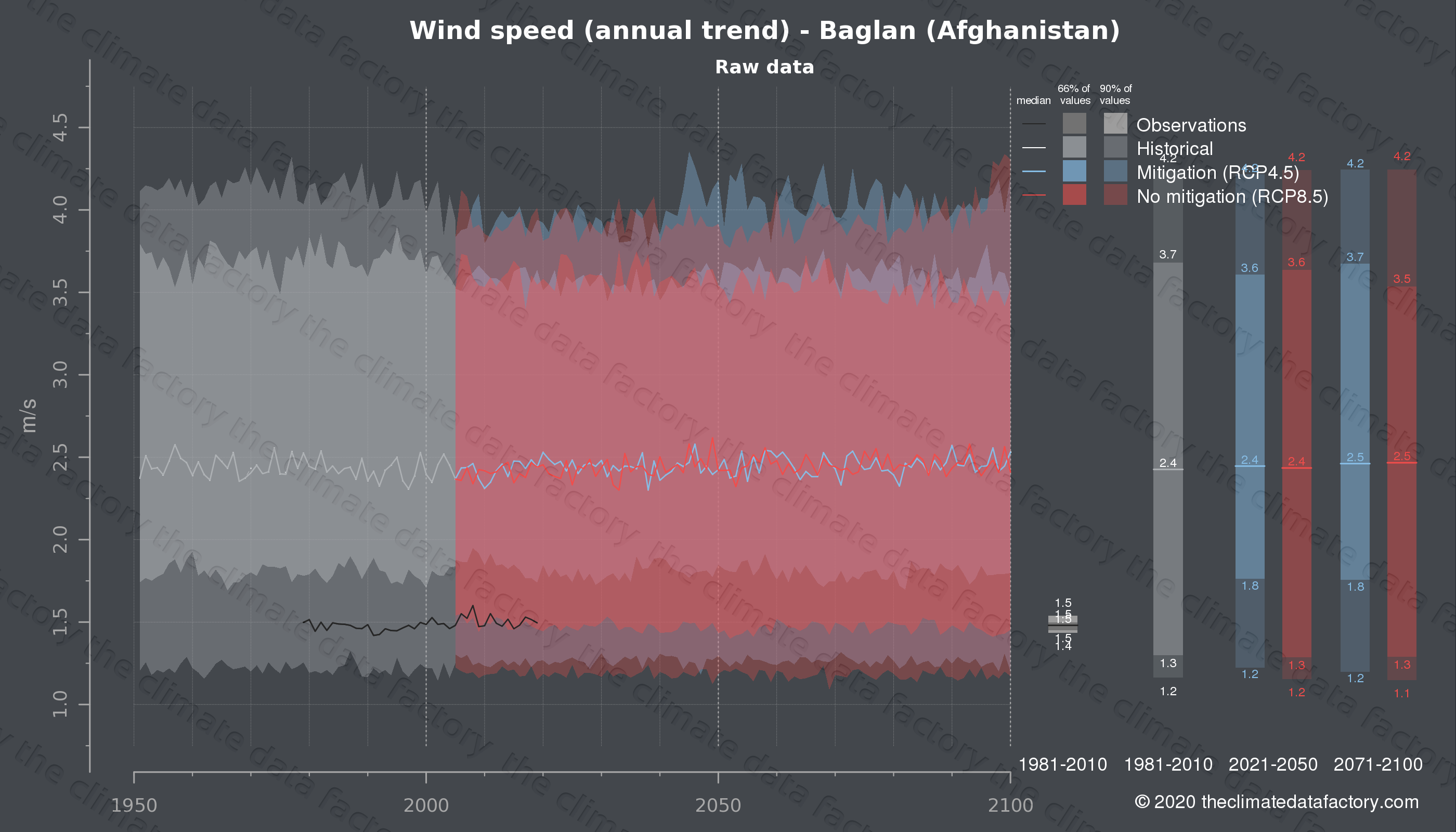 Graphic of projected wind speed for Baglan (Afghanistan) under two climate change mitigation policy scenarios (RCP4.5, RCP8.5). Represented climate data are raw data from IPCC models. https://theclimatedatafactory.com