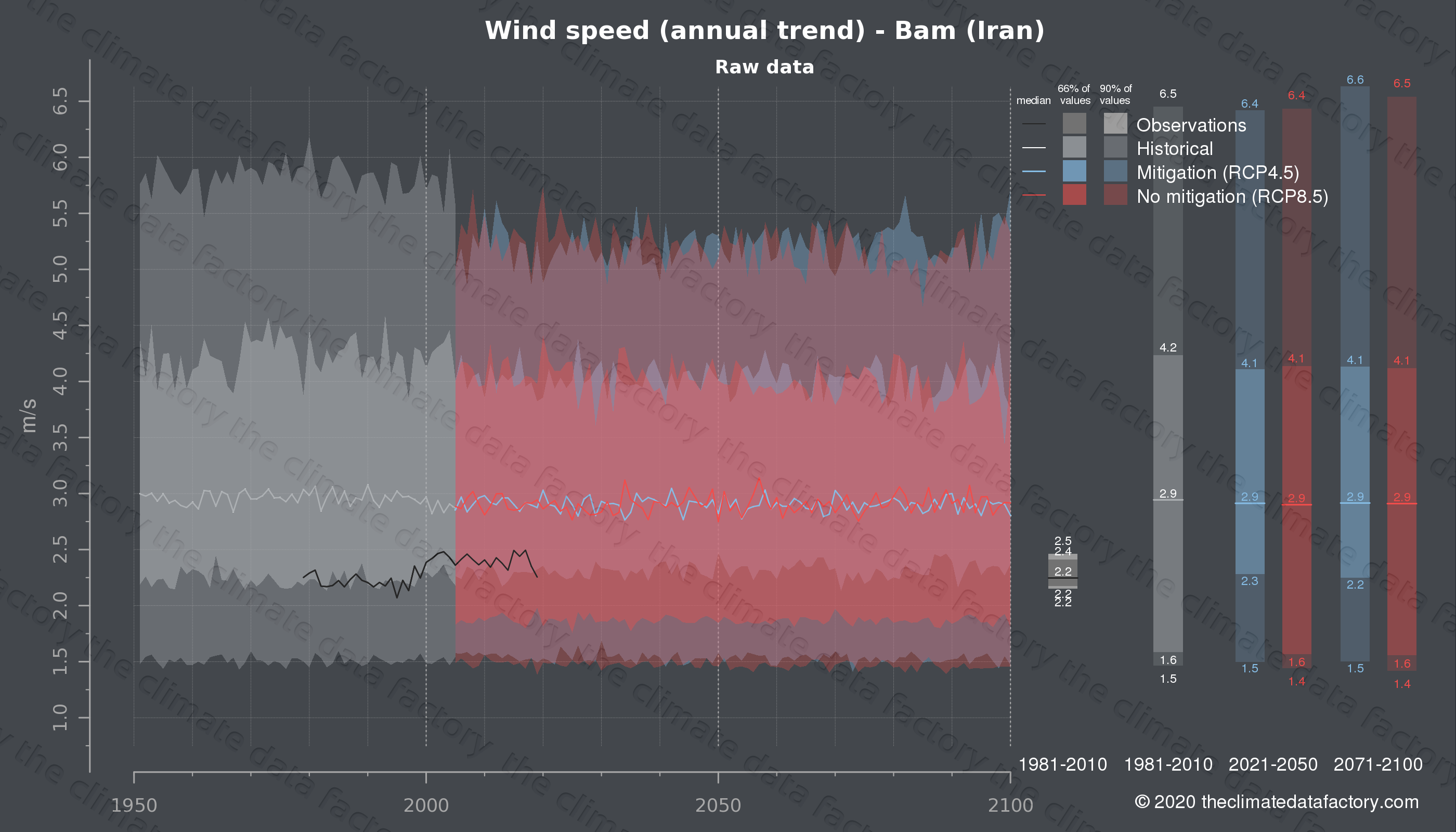 Graphic of projected wind speed for Bam (Iran) under two climate change mitigation policy scenarios (RCP4.5, RCP8.5). Represented climate data are raw data from IPCC models. https://theclimatedatafactory.com