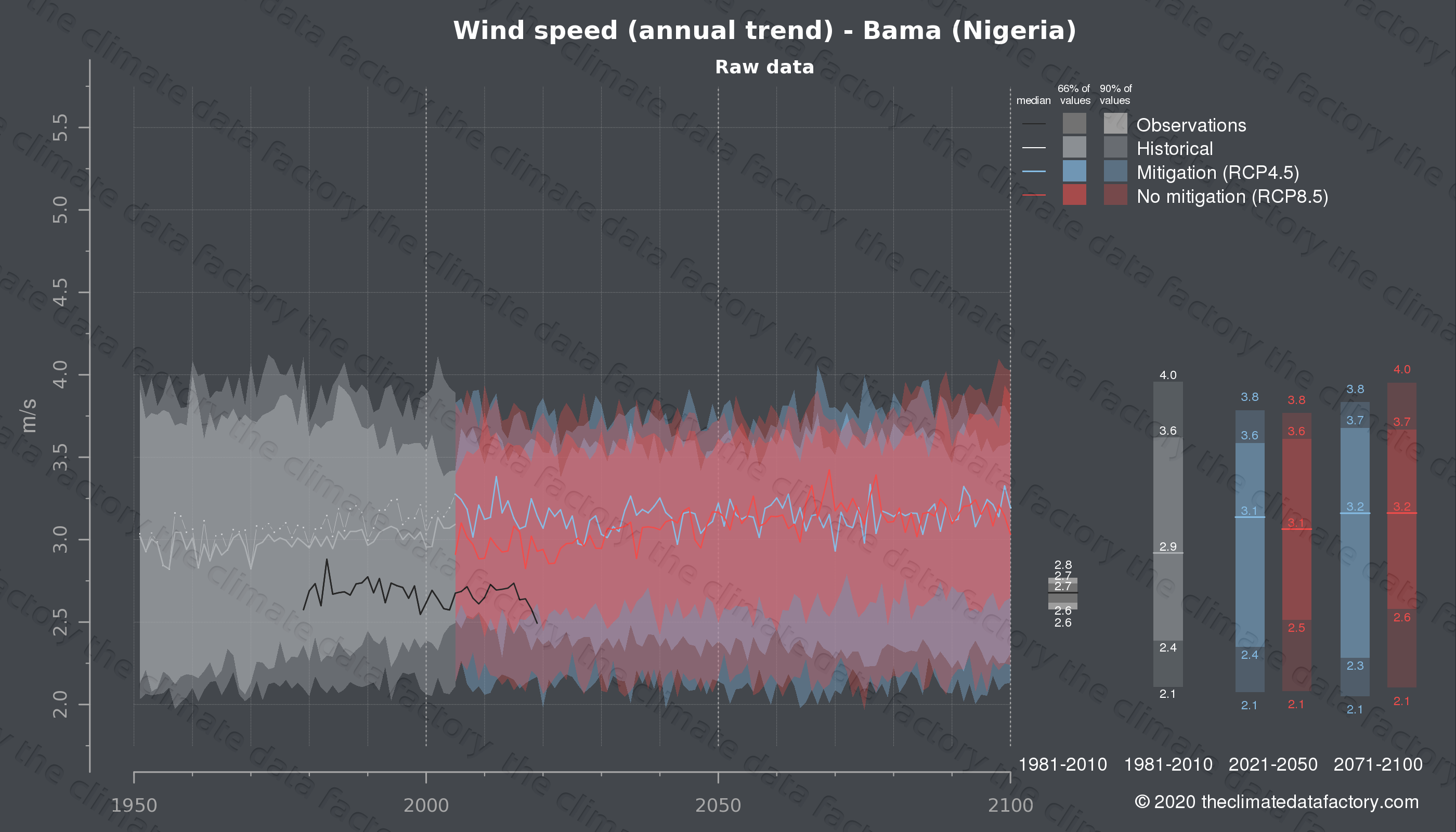 Graphic of projected wind speed for Bama (Nigeria) under two climate change mitigation policy scenarios (RCP4.5, RCP8.5). Represented climate data are raw data from IPCC models. https://theclimatedatafactory.com