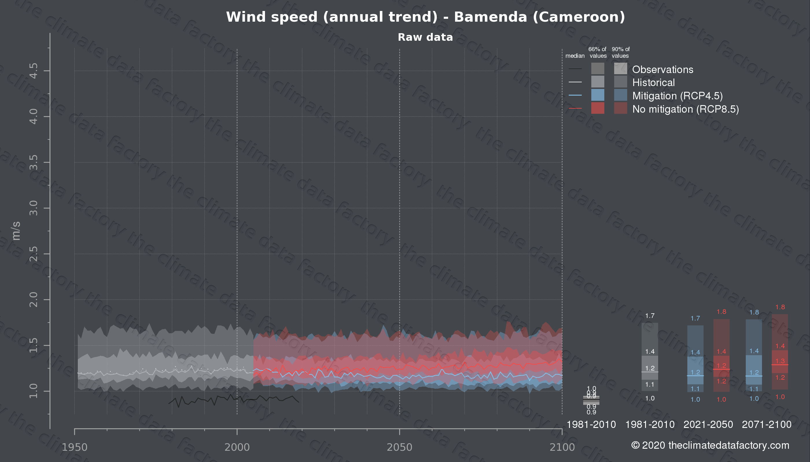 Graphic of projected wind speed for Bamenda (Cameroon) under two climate change mitigation policy scenarios (RCP4.5, RCP8.5). Represented climate data are raw data from IPCC models. https://theclimatedatafactory.com