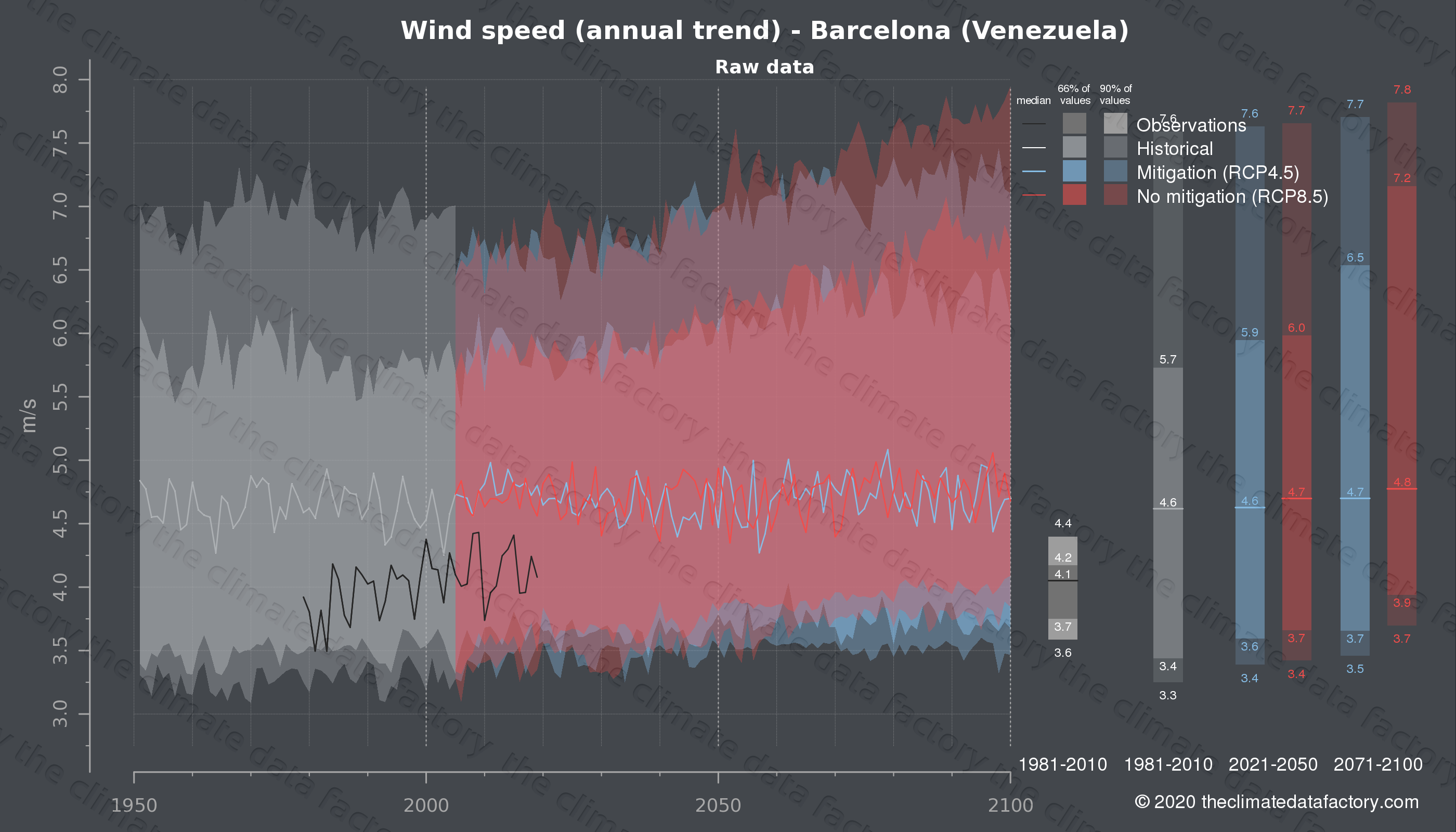 Graphic of projected wind speed for Barcelona (Venezuela) under two climate change mitigation policy scenarios (RCP4.5, RCP8.5). Represented climate data are raw data from IPCC models. https://theclimatedatafactory.com