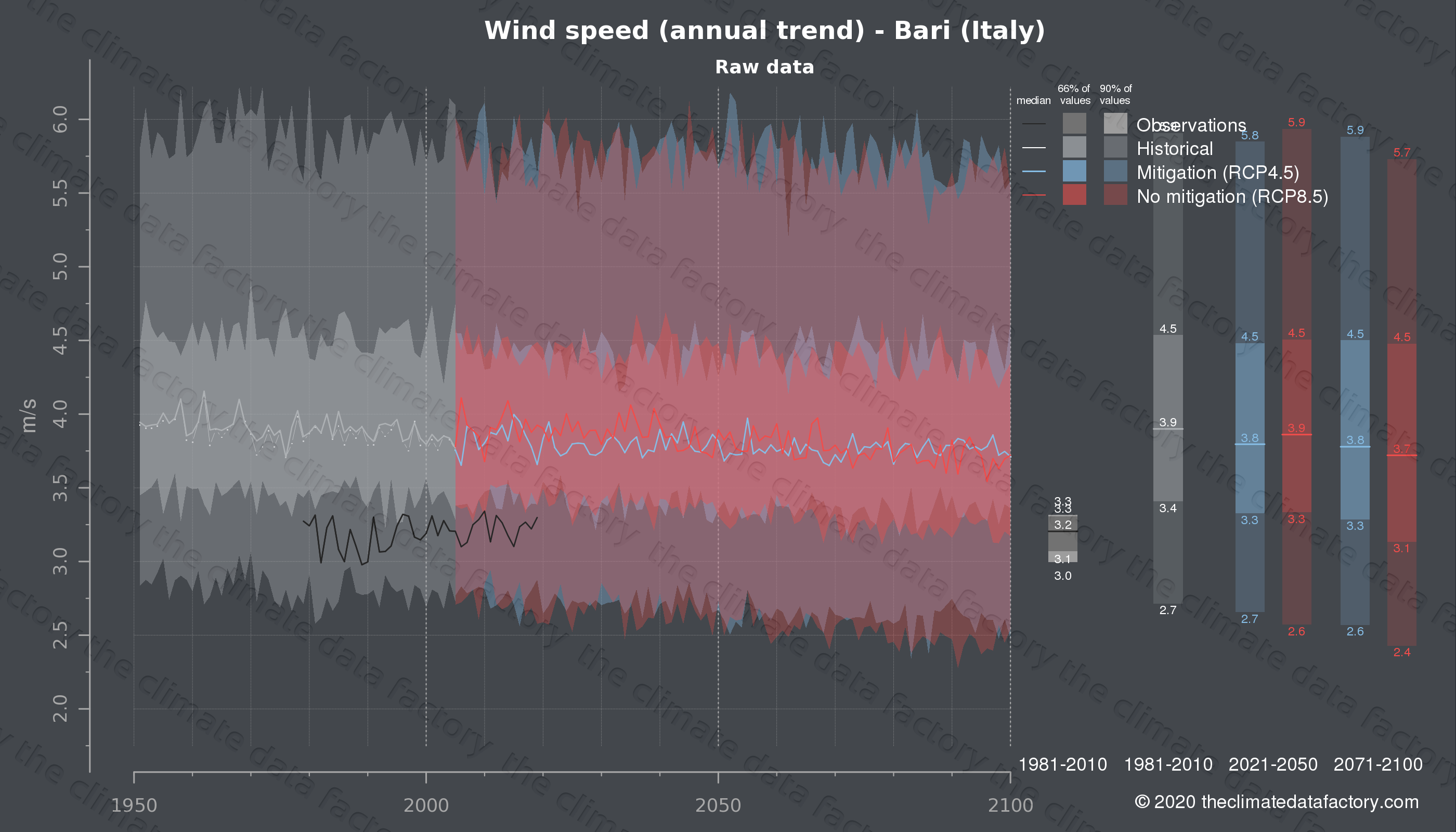 Graphic of projected wind speed for Bari (Italy) under two climate change mitigation policy scenarios (RCP4.5, RCP8.5). Represented climate data are raw data from IPCC models. https://theclimatedatafactory.com
