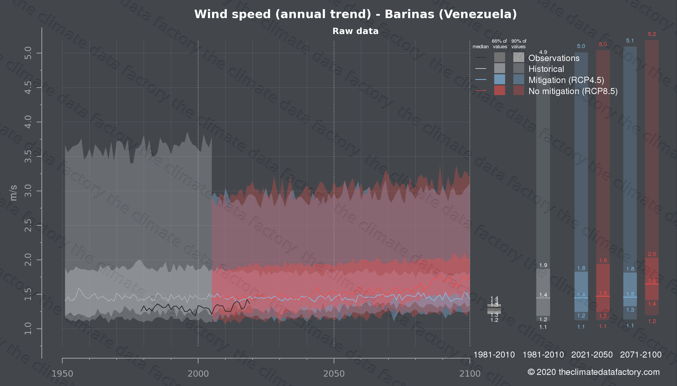 Graphic of projected wind speed for Barinas (Venezuela) under two climate change mitigation policy scenarios (RCP4.5, RCP8.5). Represented climate data are raw data from IPCC models. https://theclimatedatafactory.com