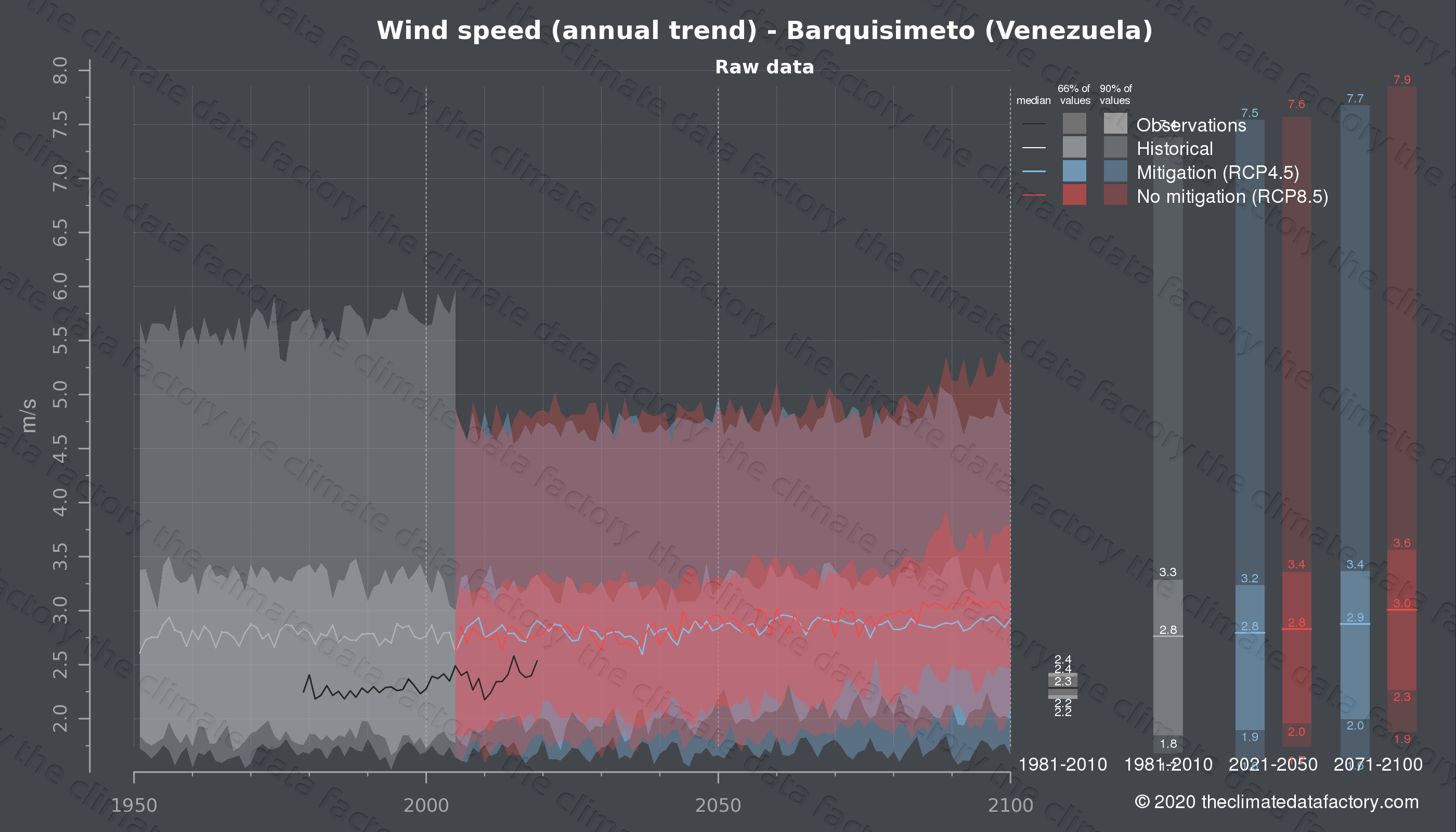 Graphic of projected wind speed for Barquisimeto (Venezuela) under two climate change mitigation policy scenarios (RCP4.5, RCP8.5). Represented climate data are raw data from IPCC models. https://theclimatedatafactory.com