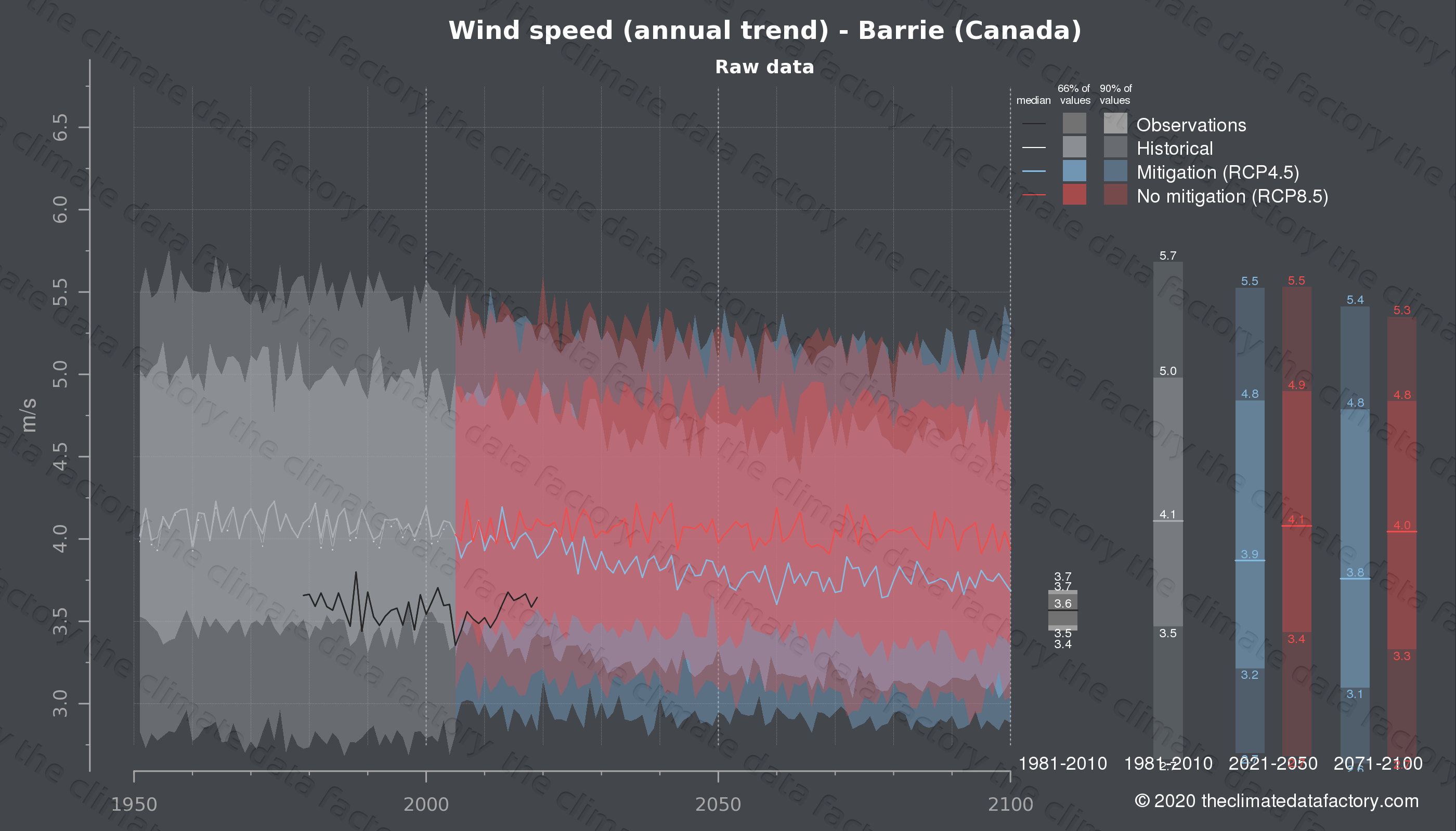 Graphic of projected wind speed for Barrie (Canada) under two climate change mitigation policy scenarios (RCP4.5, RCP8.5). Represented climate data are raw data from IPCC models. https://theclimatedatafactory.com