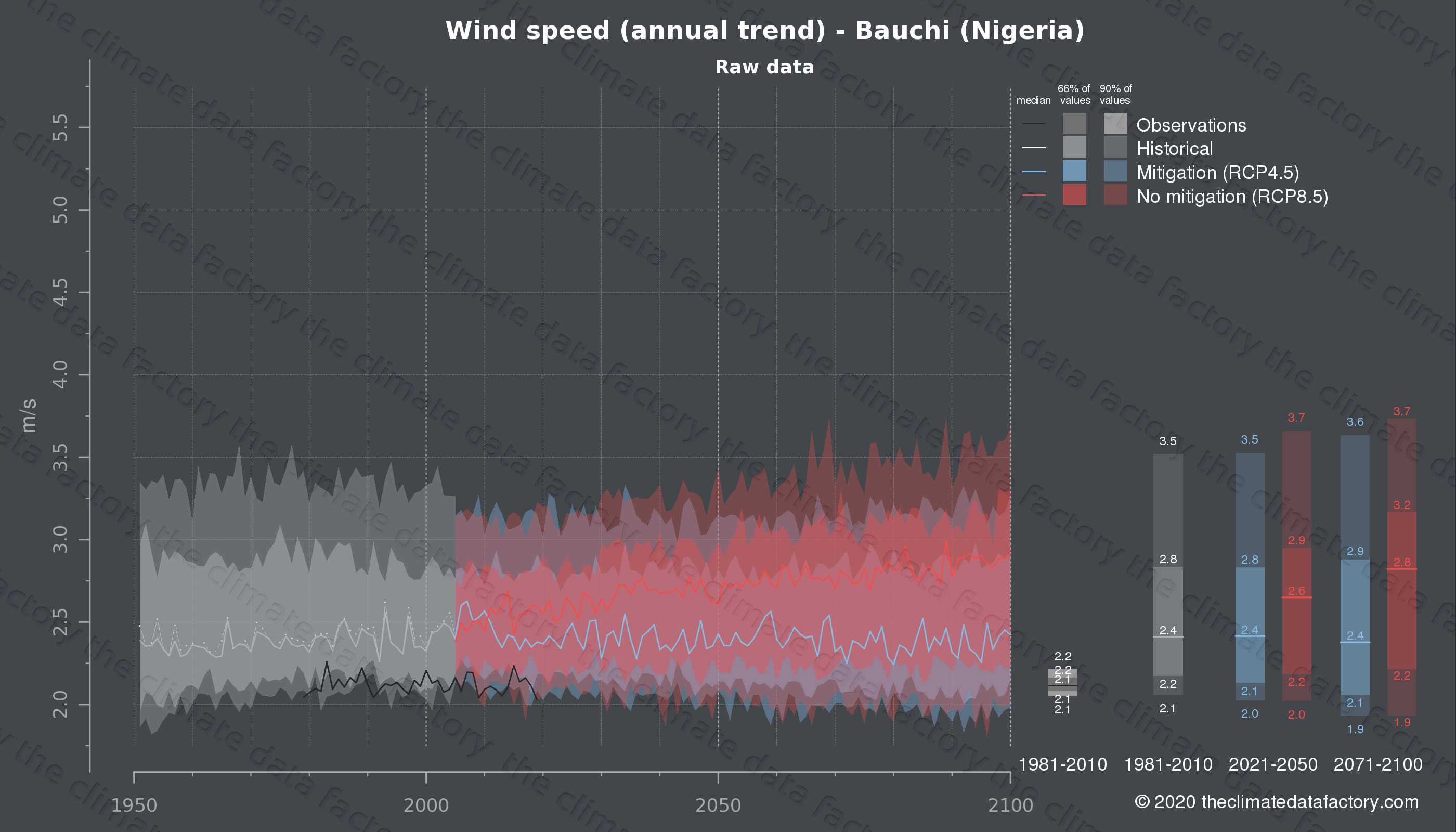 Graphic of projected wind speed for Bauchi (Nigeria) under two climate change mitigation policy scenarios (RCP4.5, RCP8.5). Represented climate data are raw data from IPCC models. https://theclimatedatafactory.com