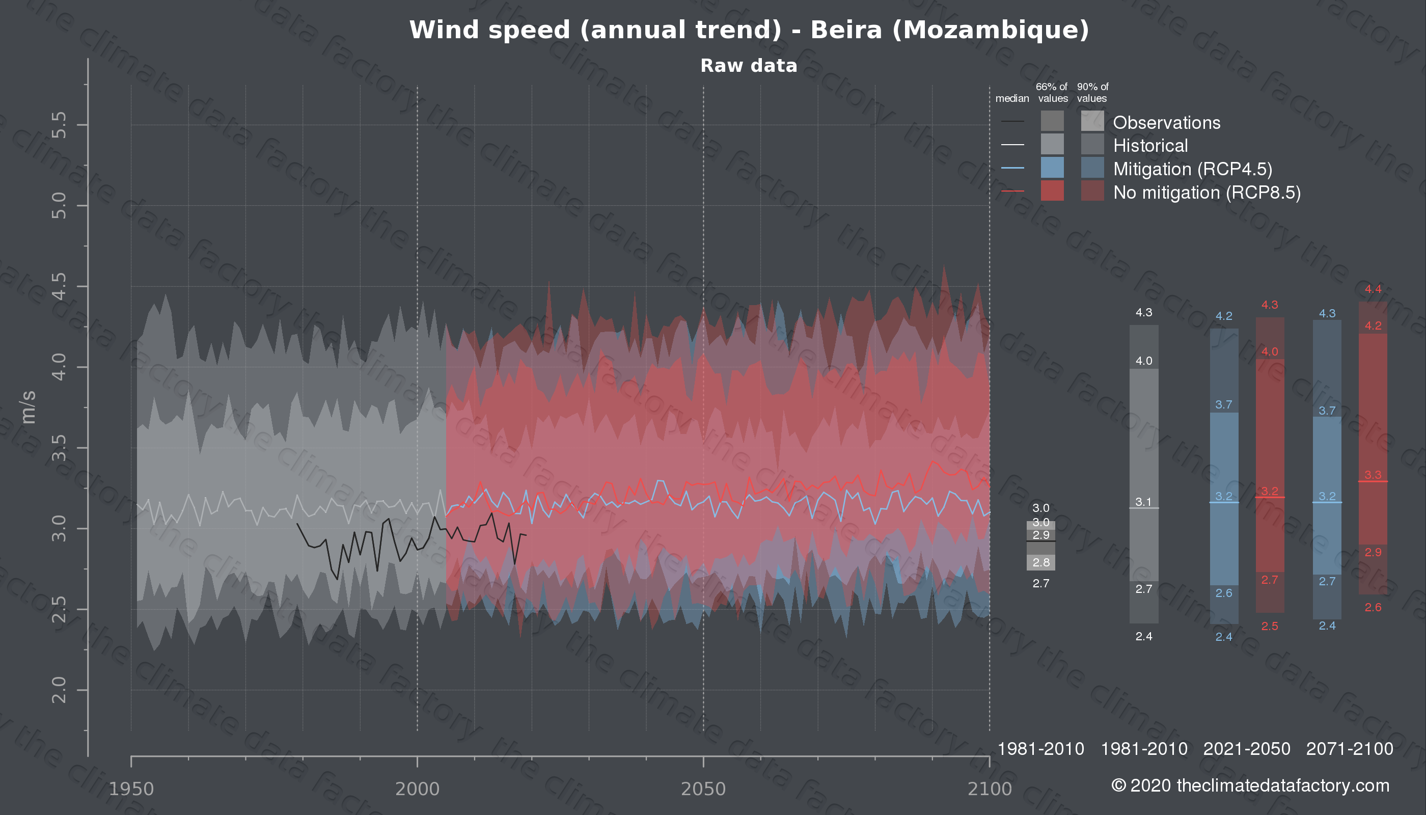 Graphic of projected wind speed for Beira (Mozambique) under two climate change mitigation policy scenarios (RCP4.5, RCP8.5). Represented climate data are raw data from IPCC models. https://theclimatedatafactory.com