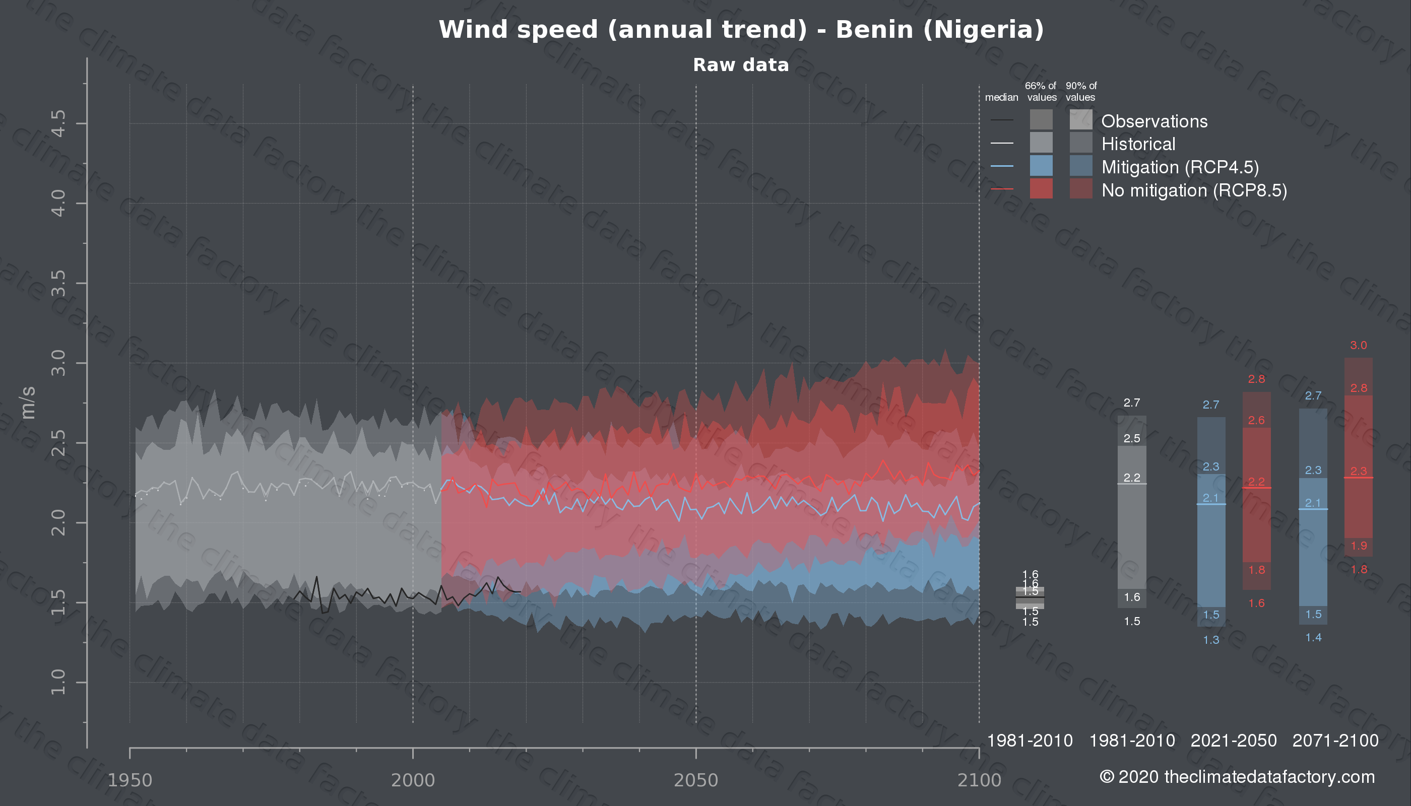 Graphic of projected wind speed for Benin (Nigeria) under two climate change mitigation policy scenarios (RCP4.5, RCP8.5). Represented climate data are raw data from IPCC models. https://theclimatedatafactory.com